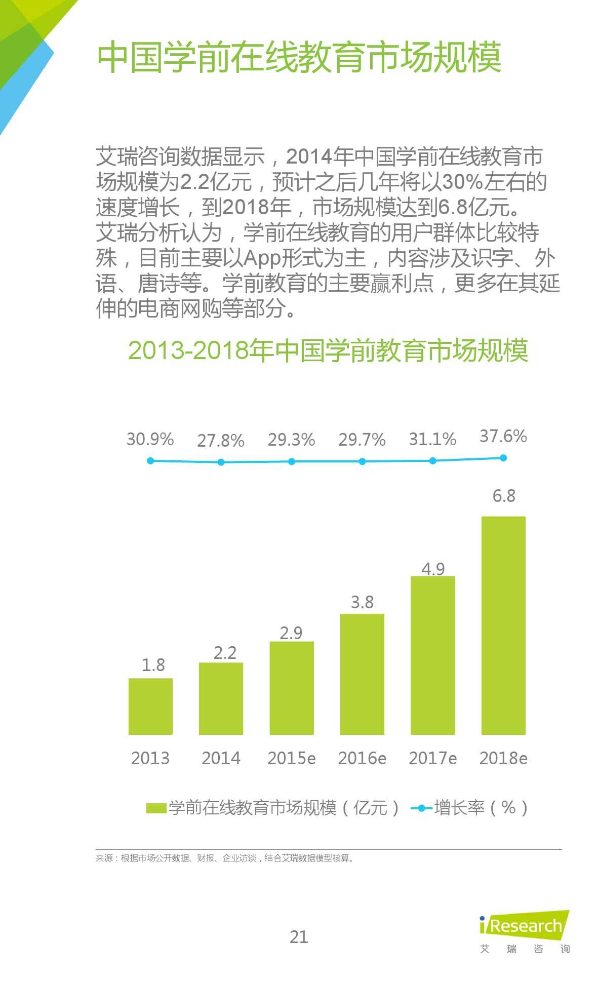 iResearch-2015年中国在线教育平台研究报告_000021