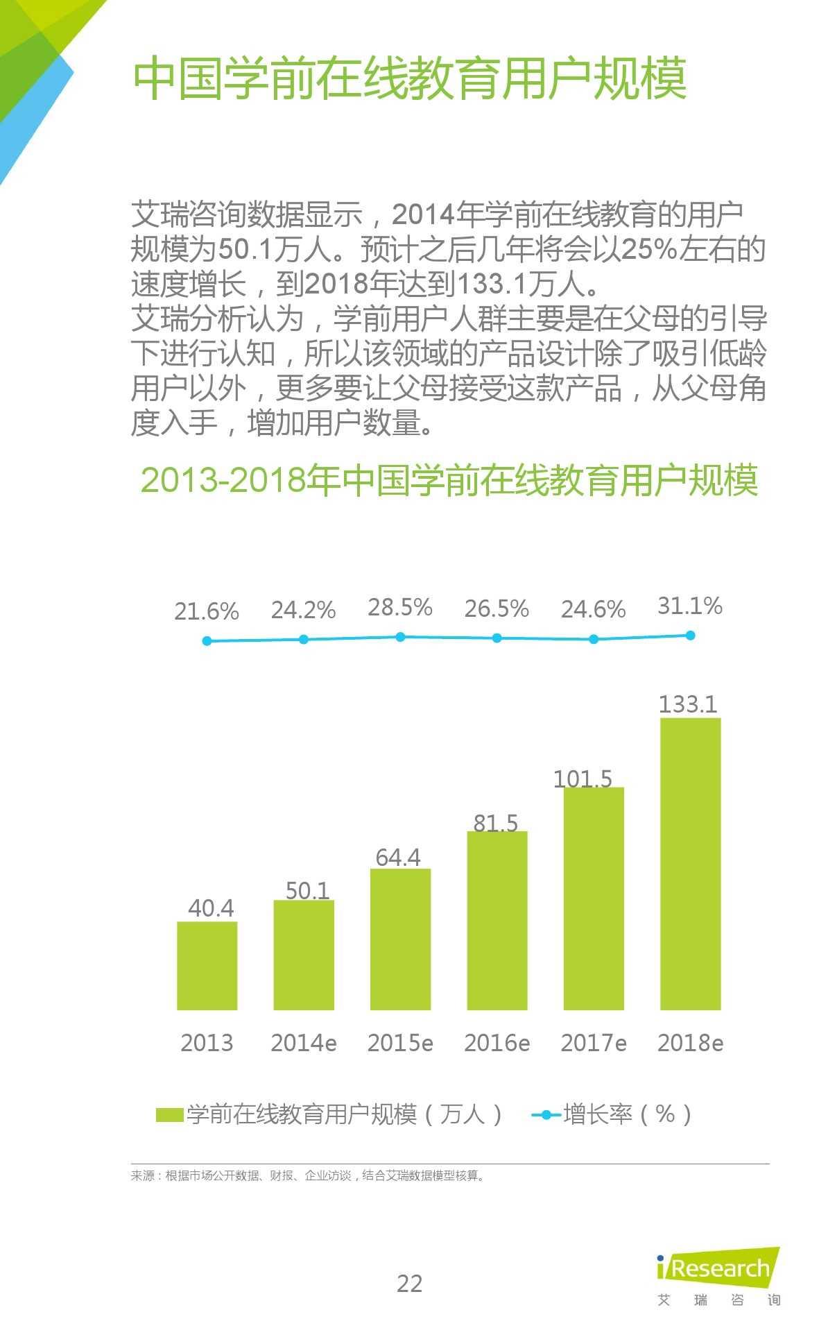 iResearch-2015年中国在线教育平台研究报告_000022