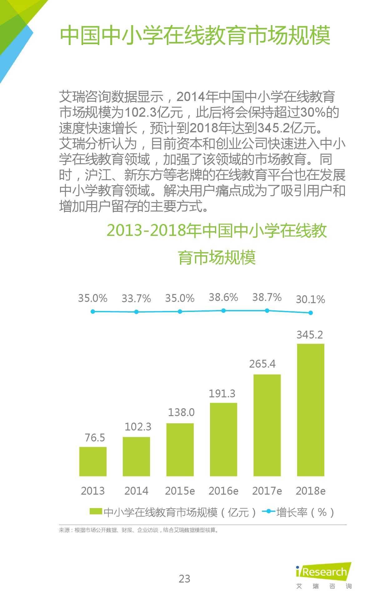 iResearch-2015年中国在线教育平台研究报告_000023