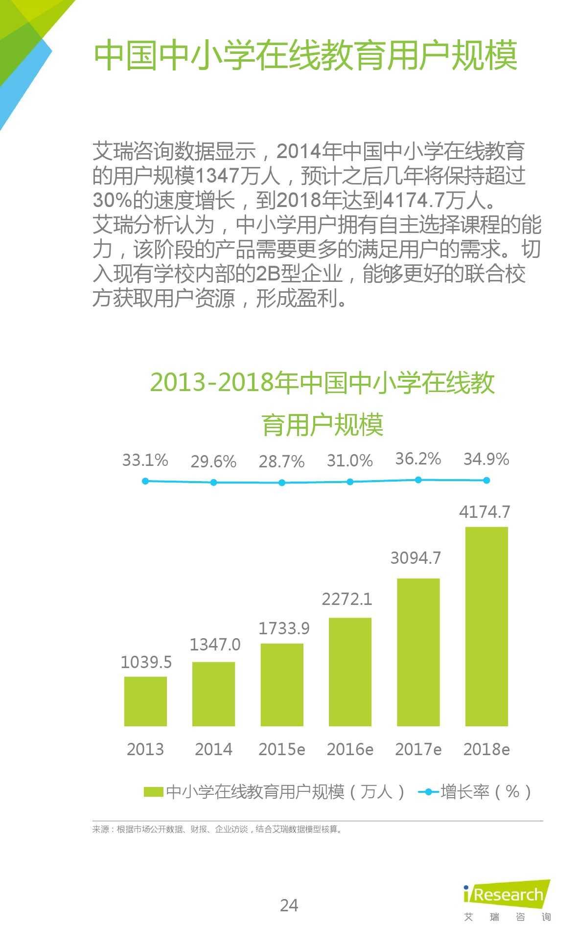 iResearch-2015年中国在线教育平台研究报告_000024