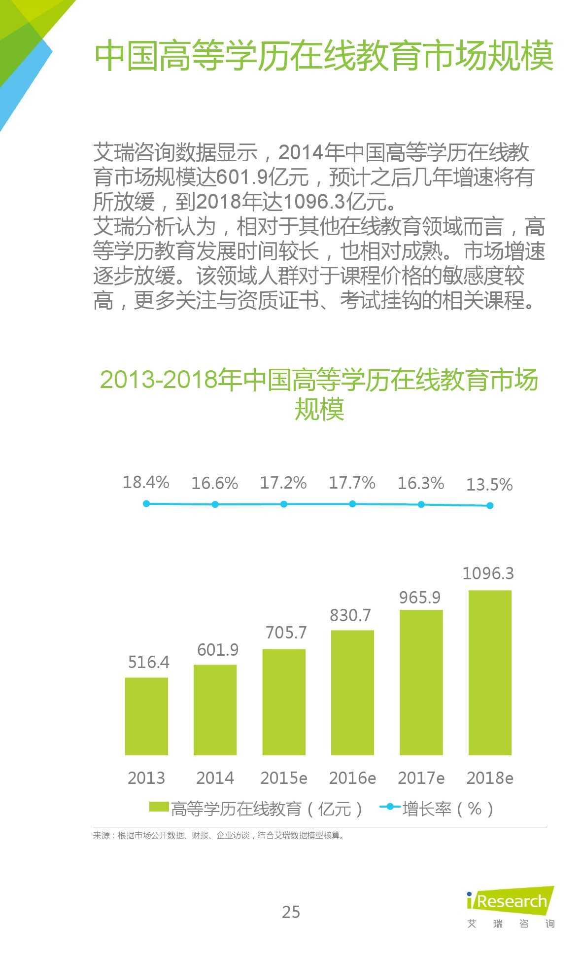 iResearch-2015年中国在线教育平台研究报告_000025