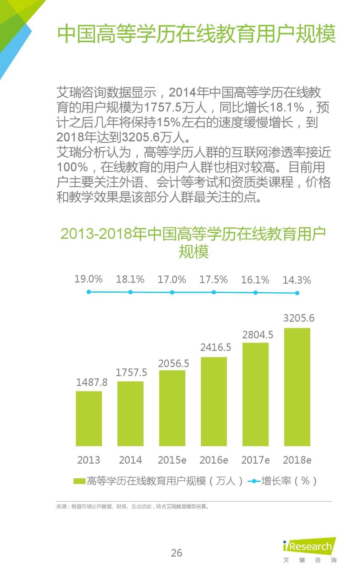 iResearch-2015年中国在线教育平台研究报告_000026