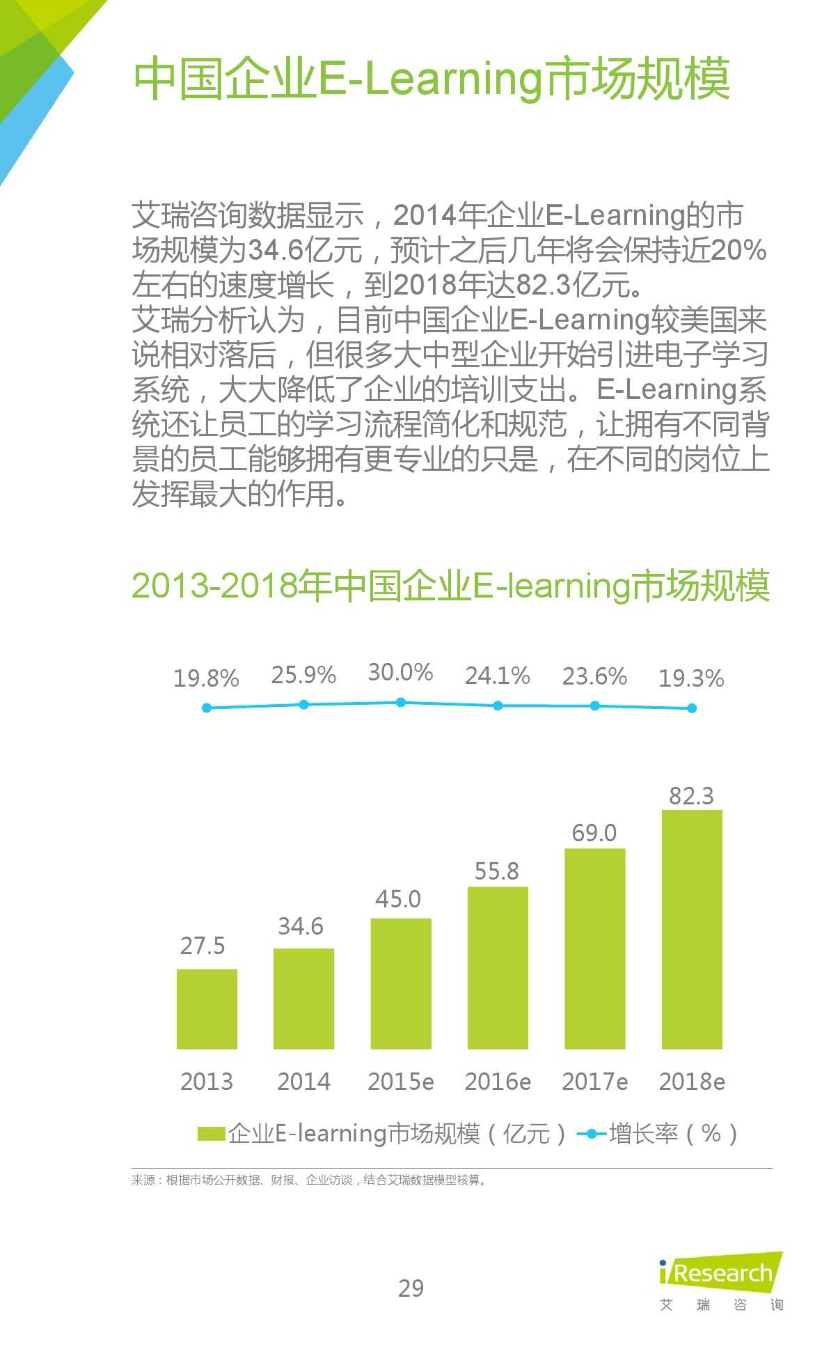 iResearch-2015年中国在线教育平台研究报告_000029