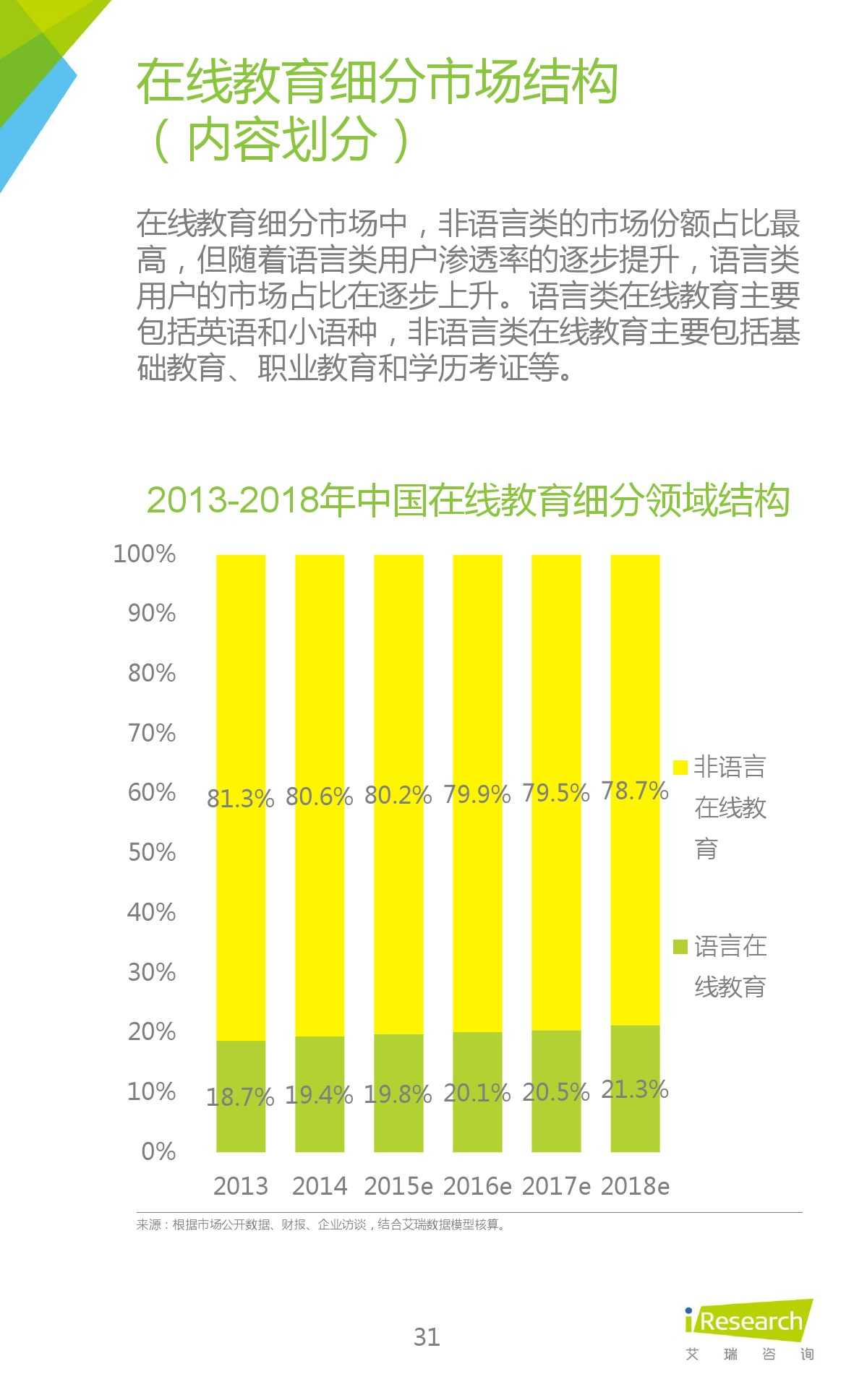 iResearch-2015年中国在线教育平台研究报告_000031