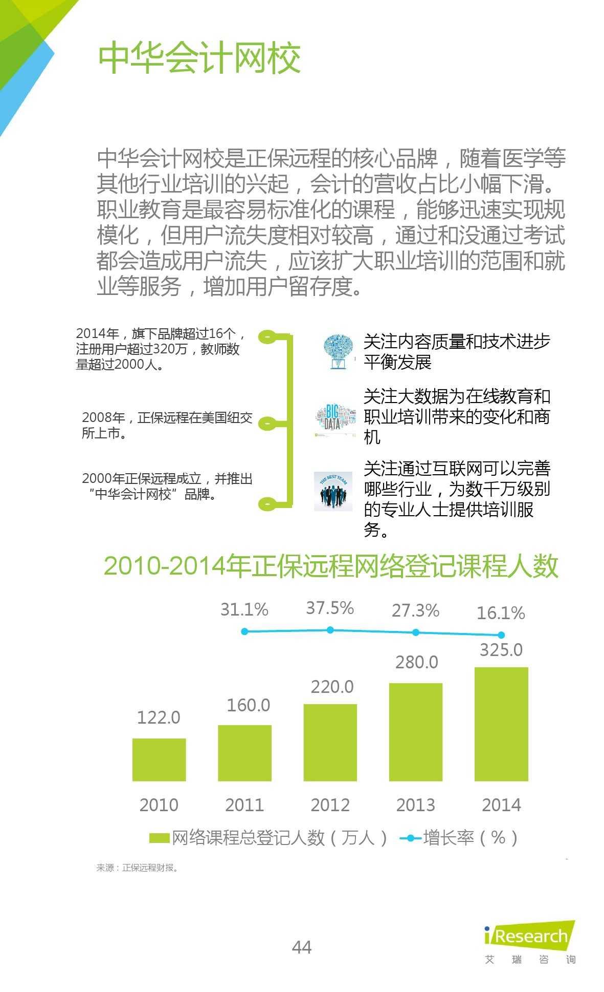 iResearch-2015年中国在线教育平台研究报告_000044
