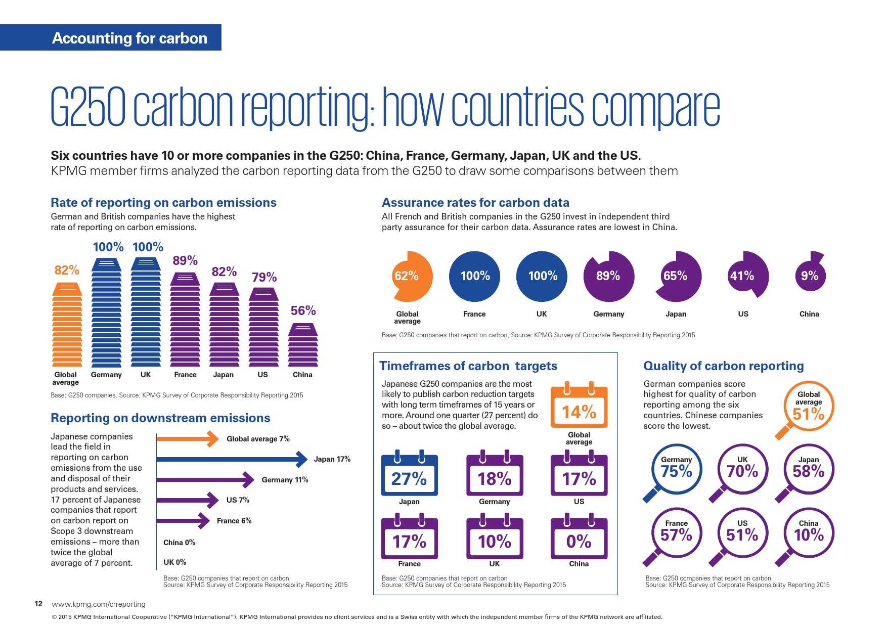 kpmg-international-survey-of-corporate-responsibility-reporting-2015_000012