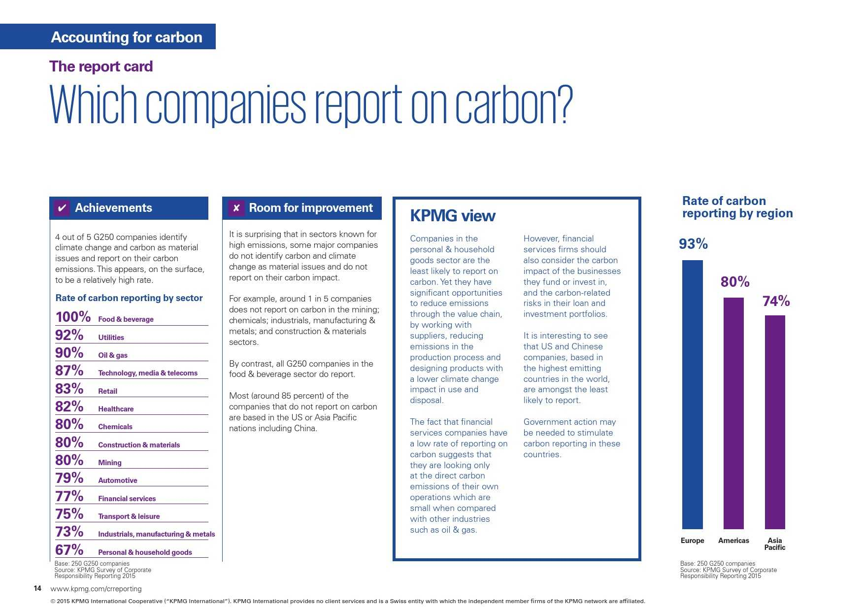kpmg-international-survey-of-corporate-responsibility-reporting-2015_000014