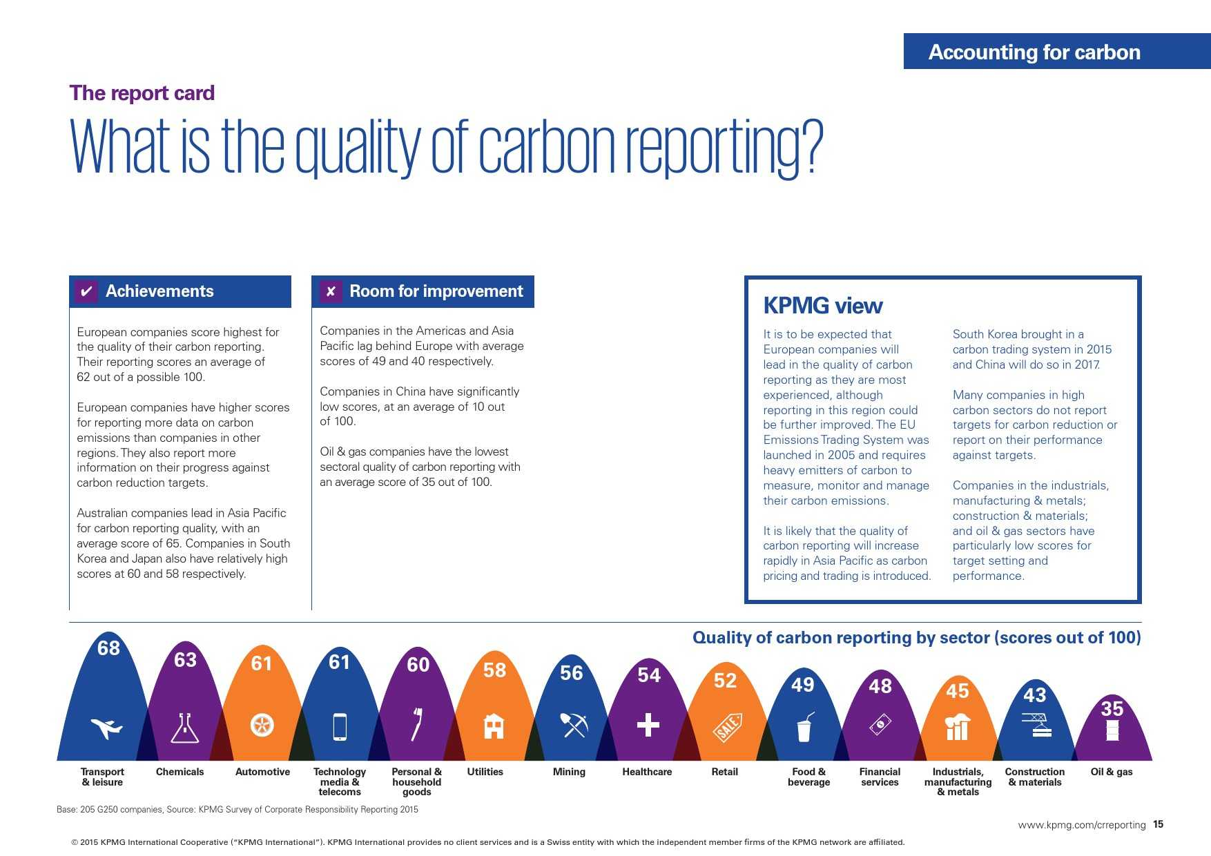 kpmg-international-survey-of-corporate-responsibility-reporting-2015_000015