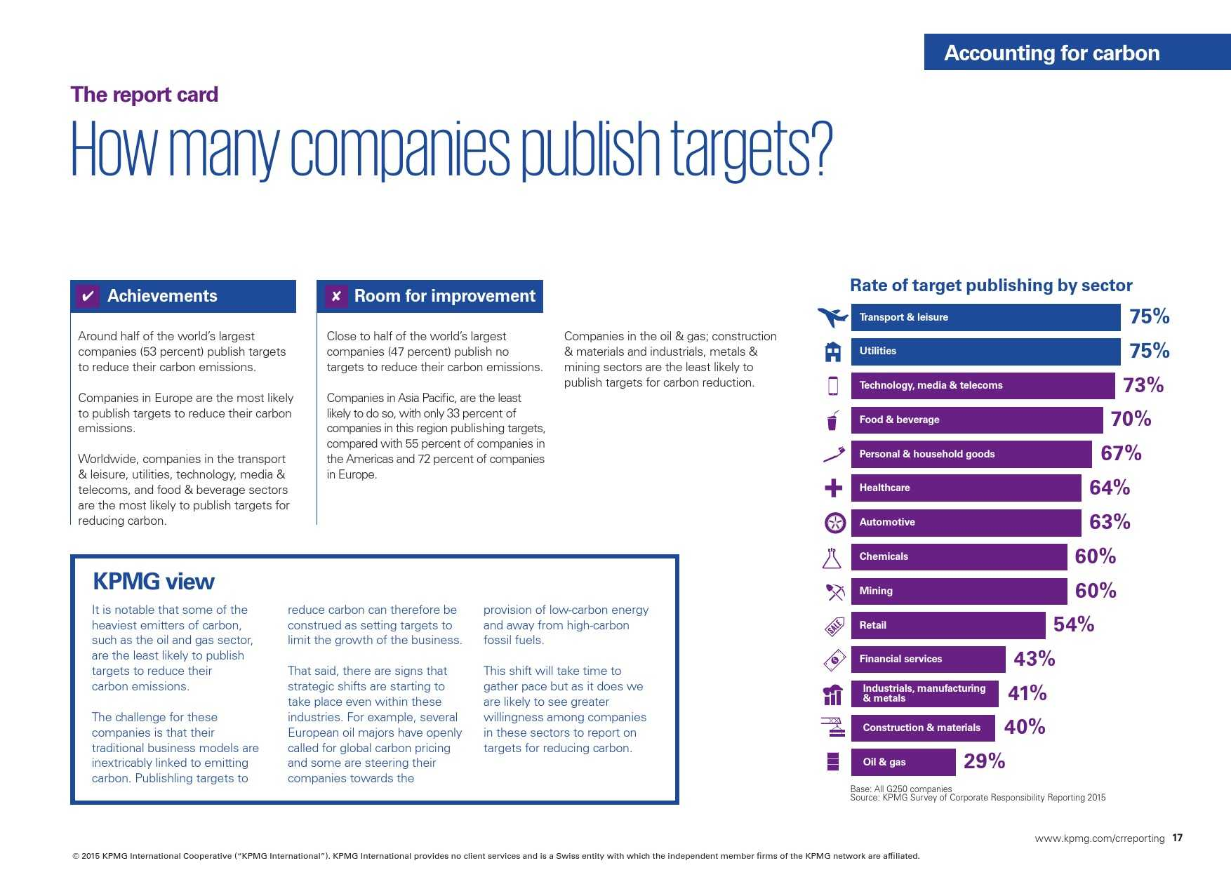 kpmg-international-survey-of-corporate-responsibility-reporting-2015_000017