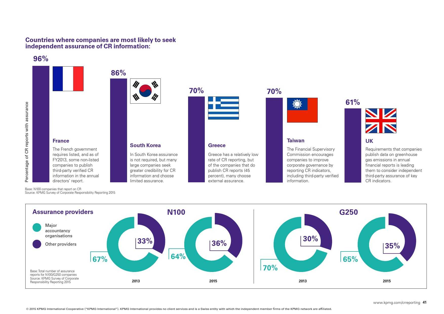 kpmg-international-survey-of-corporate-responsibility-reporting-2015_000041