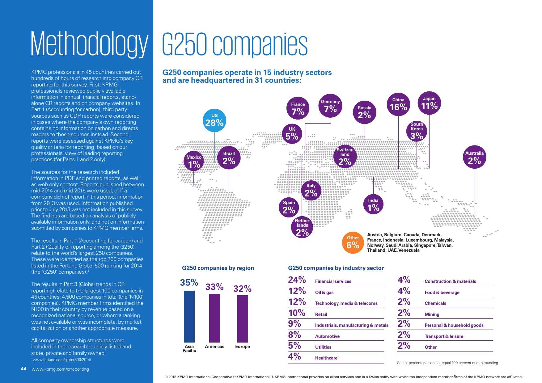 kpmg-international-survey-of-corporate-responsibility-reporting-2015_000044