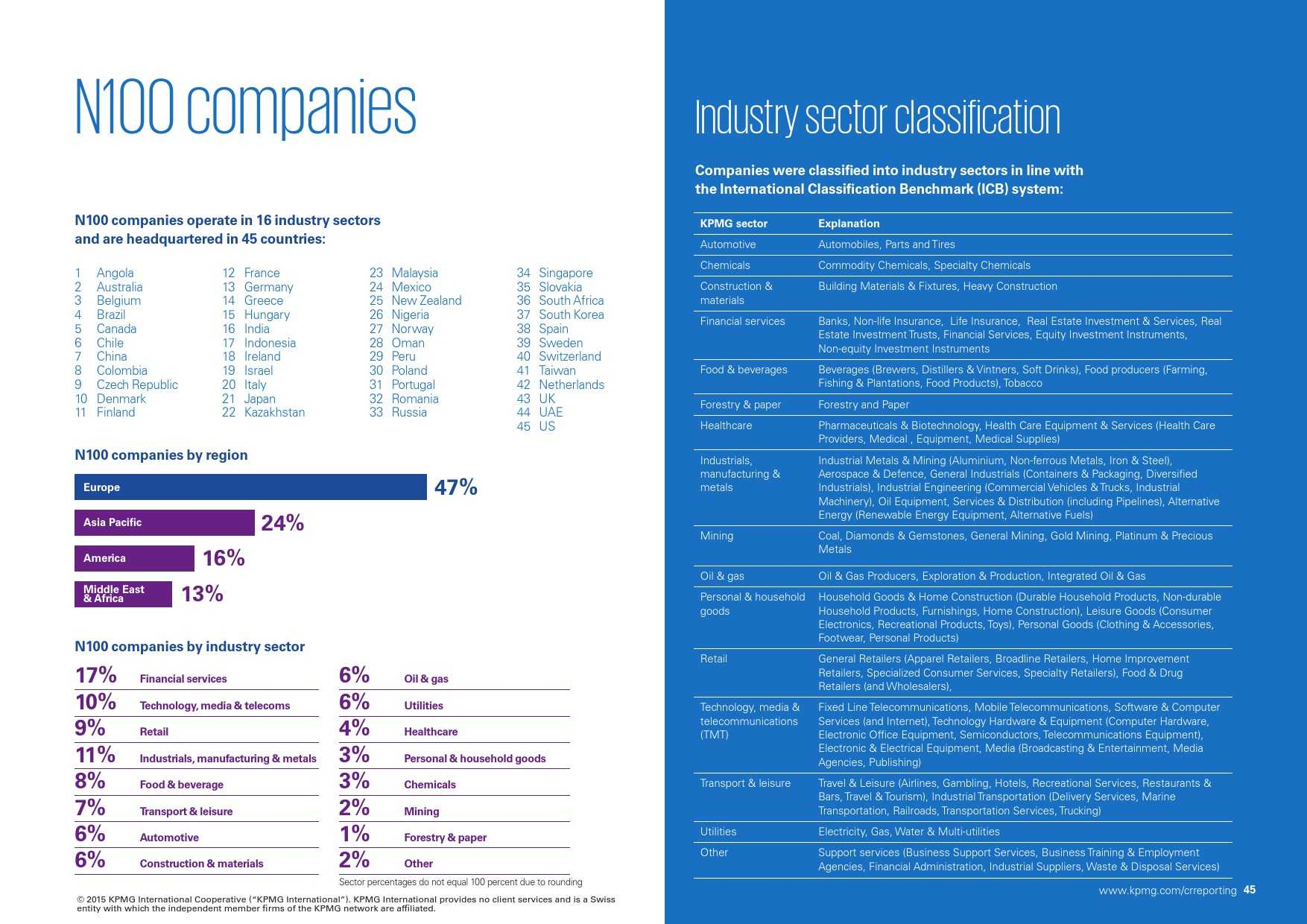 kpmg-international-survey-of-corporate-responsibility-reporting-2015_000045