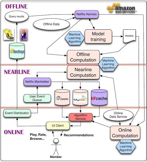 netflix-machine-learning-architecture