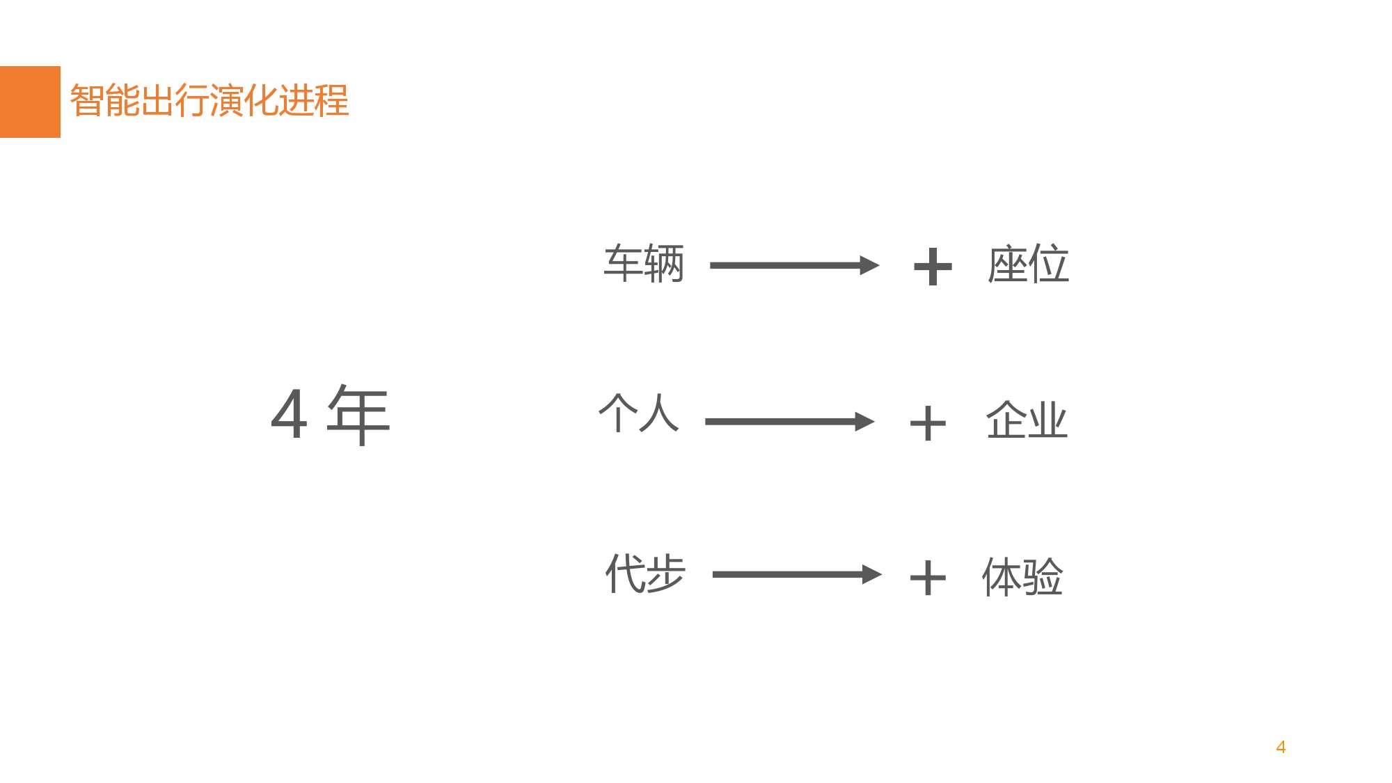 中国智能出行2015大数据报告_000006