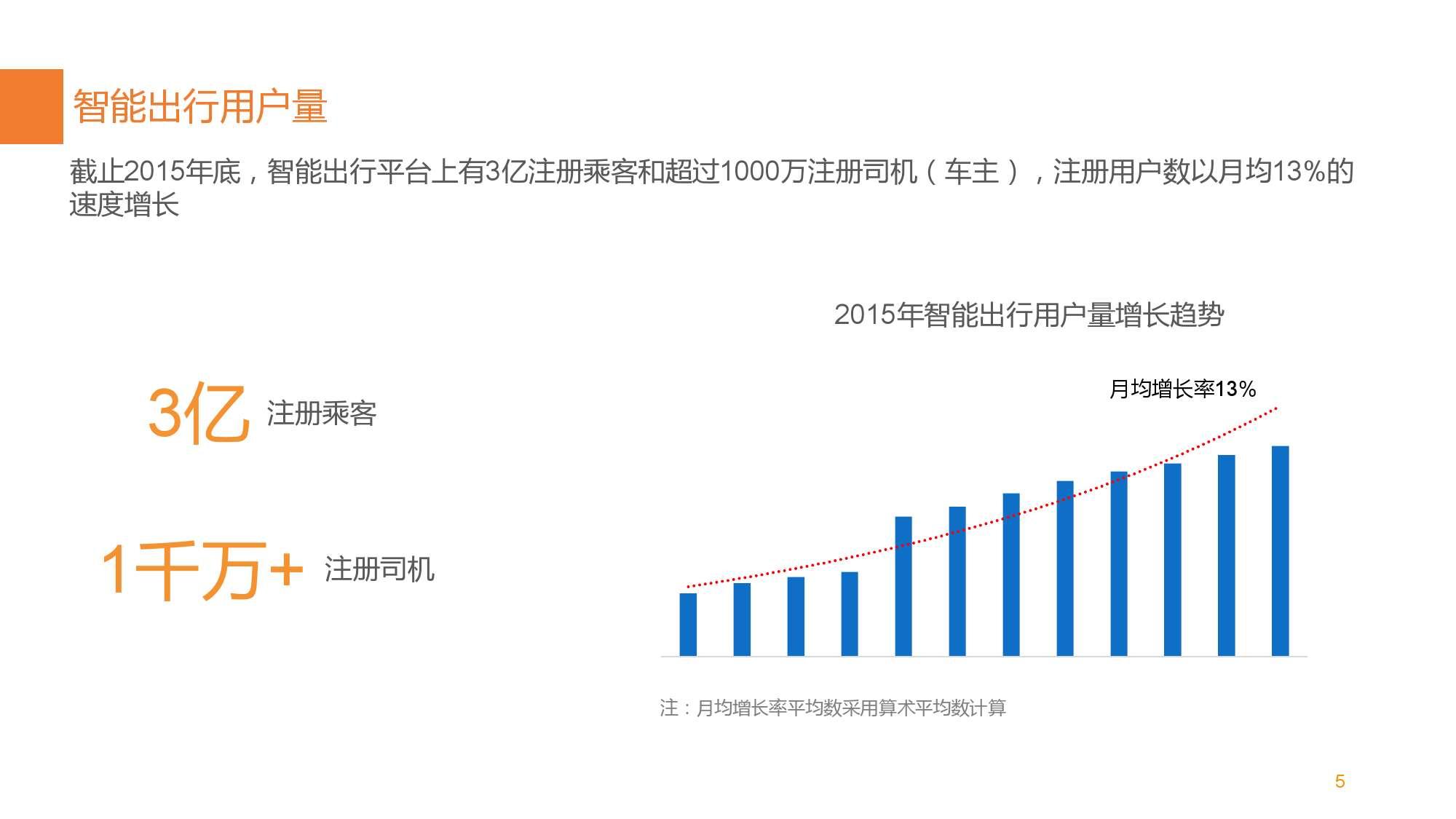 中国智能出行2015大数据报告_000007