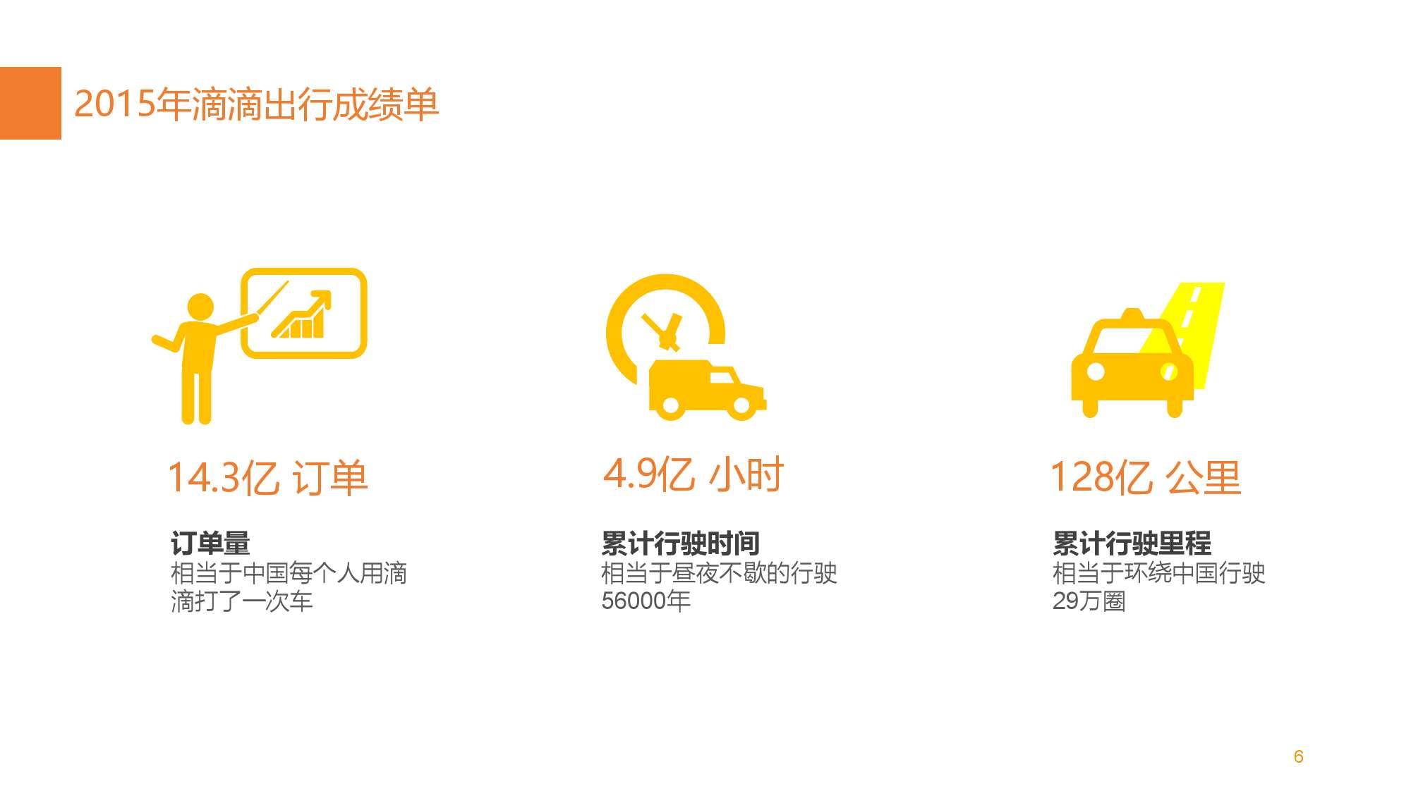 中国智能出行2015大数据报告_000008