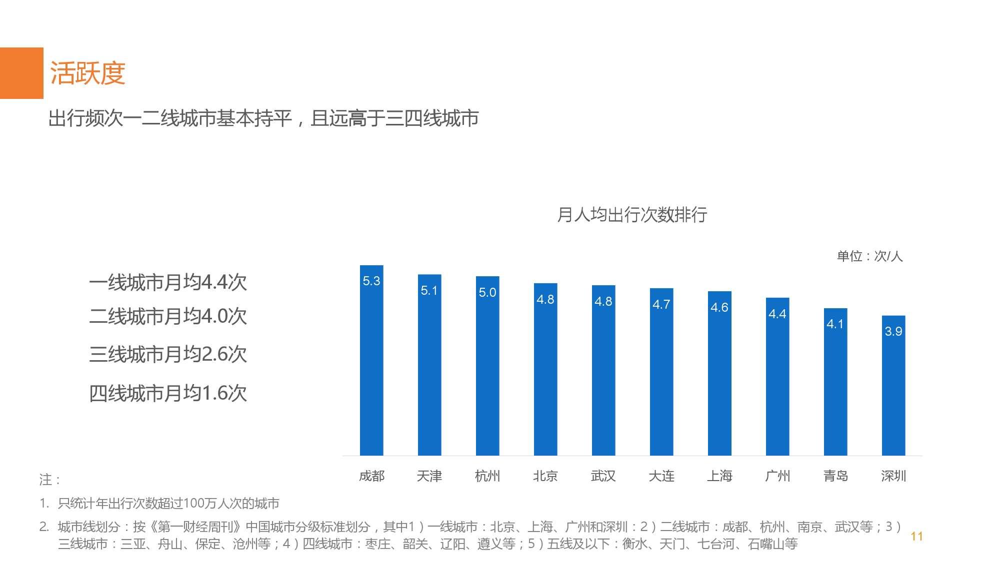 中国智能出行2015大数据报告_000011
