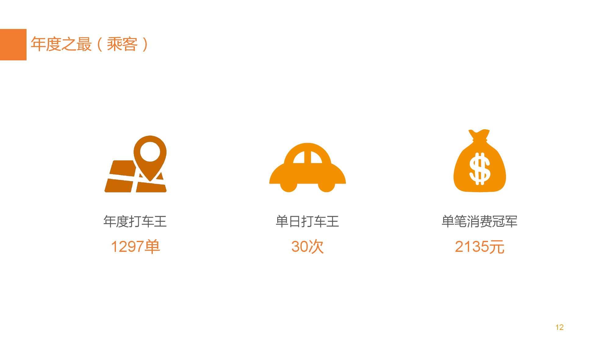 中国智能出行2015大数据报告_000012