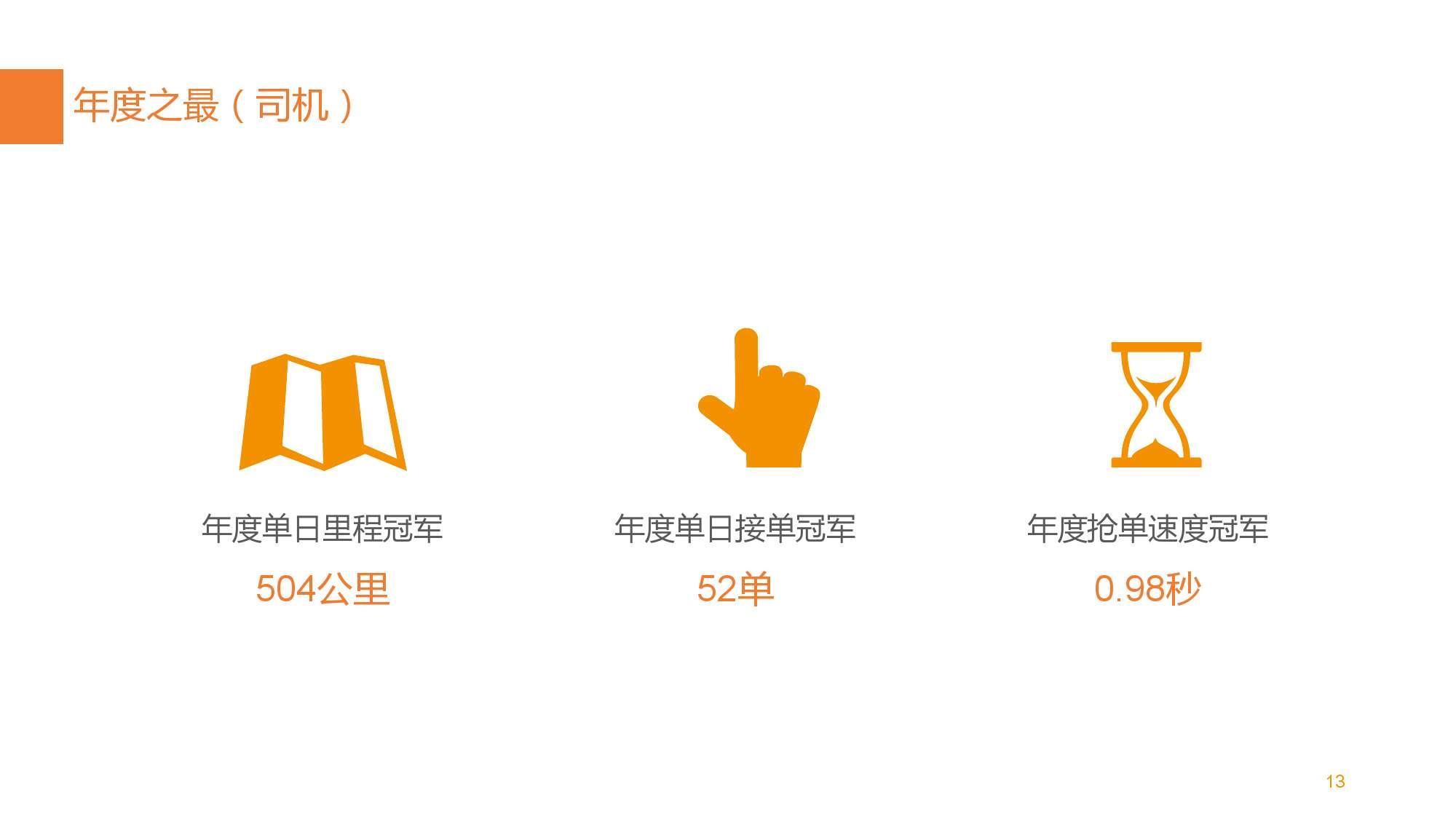 中国智能出行2015大数据报告_000013