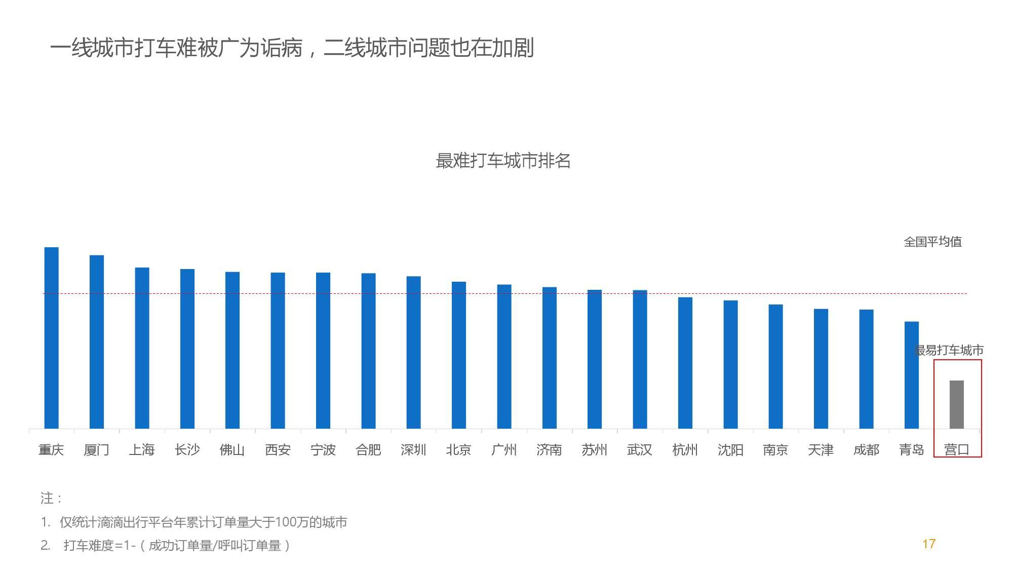 中国智能出行2015大数据报告_000017