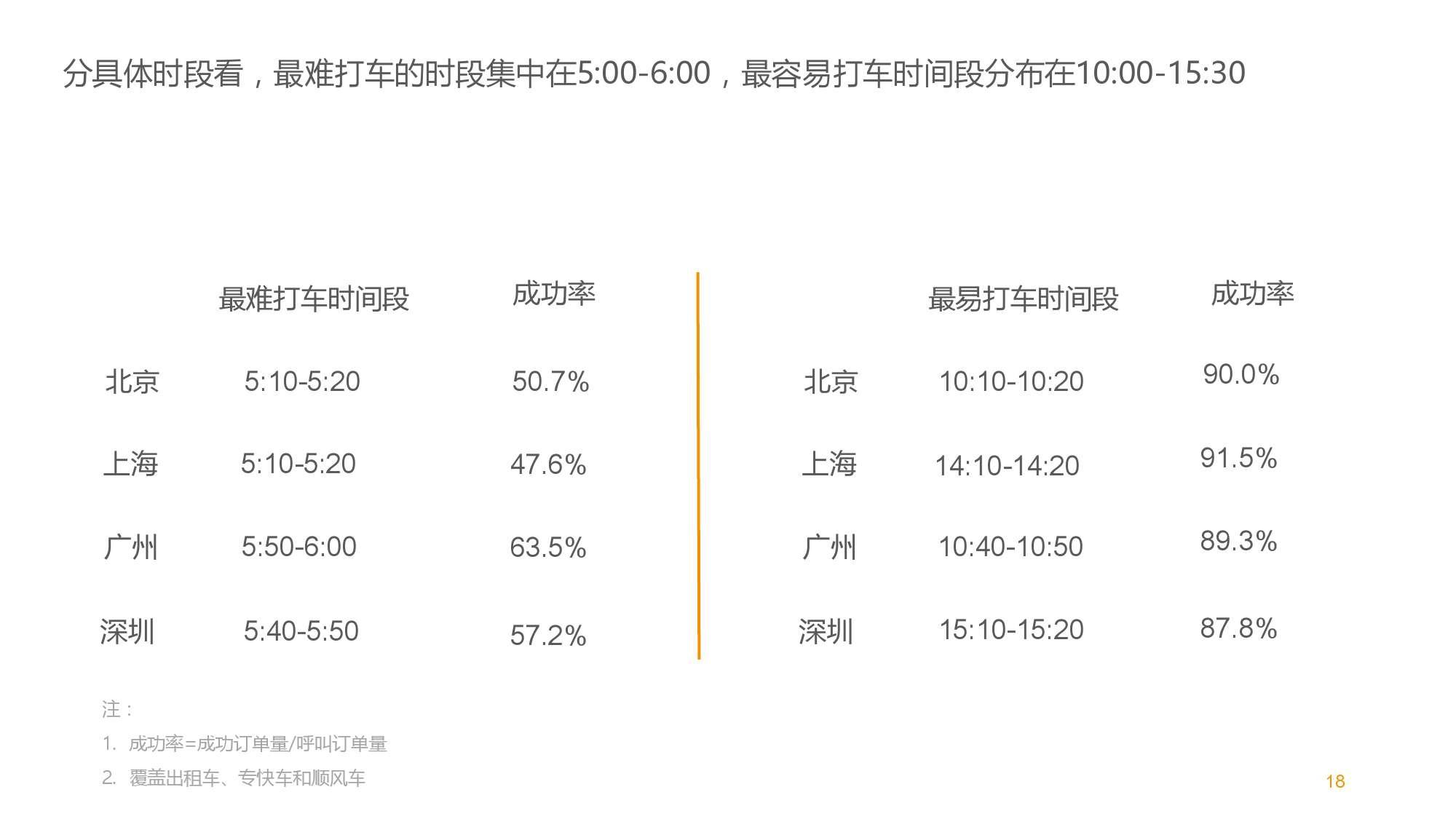 中国智能出行2015大数据报告_000018