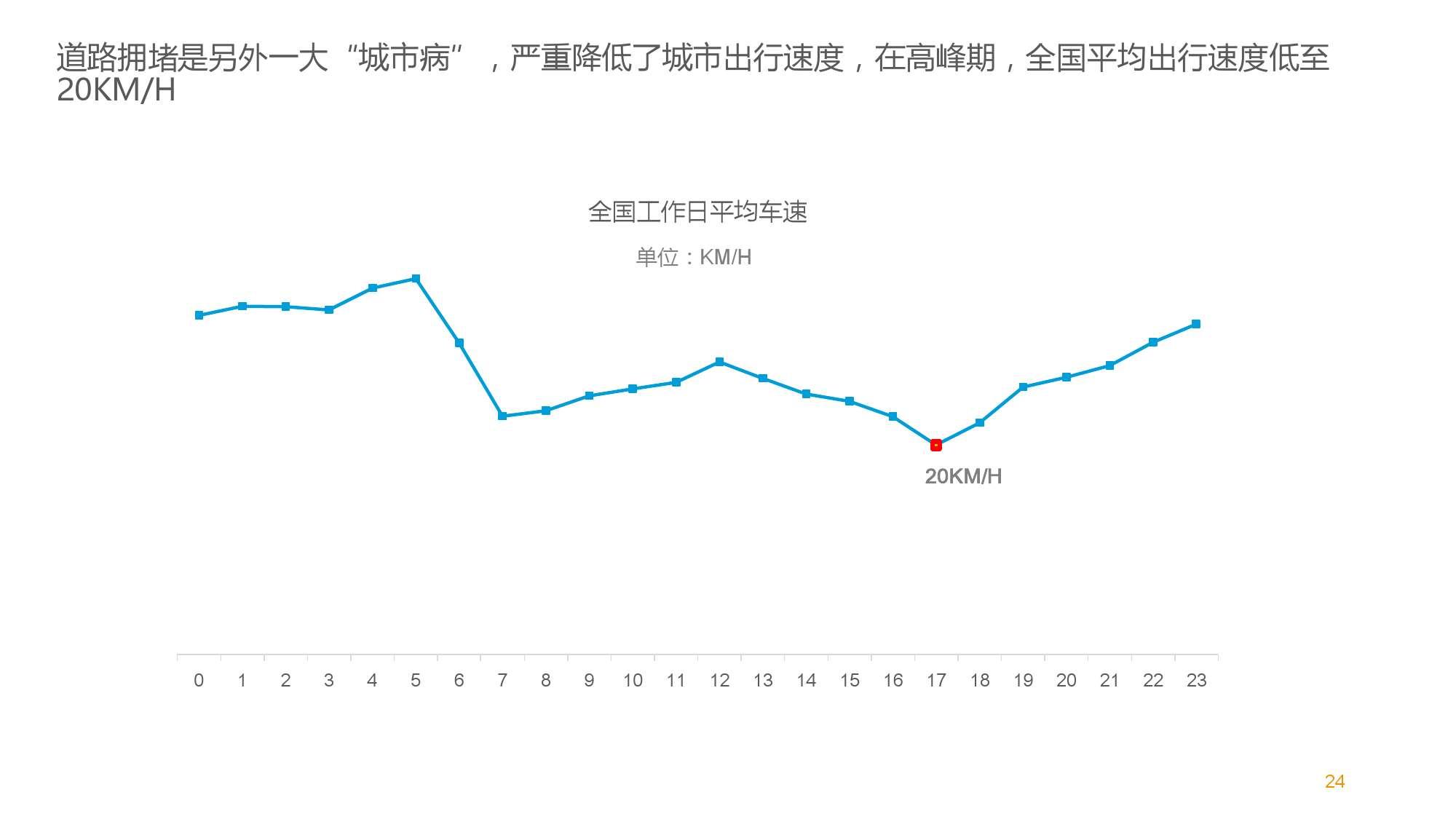 中国智能出行2015大数据报告_000024