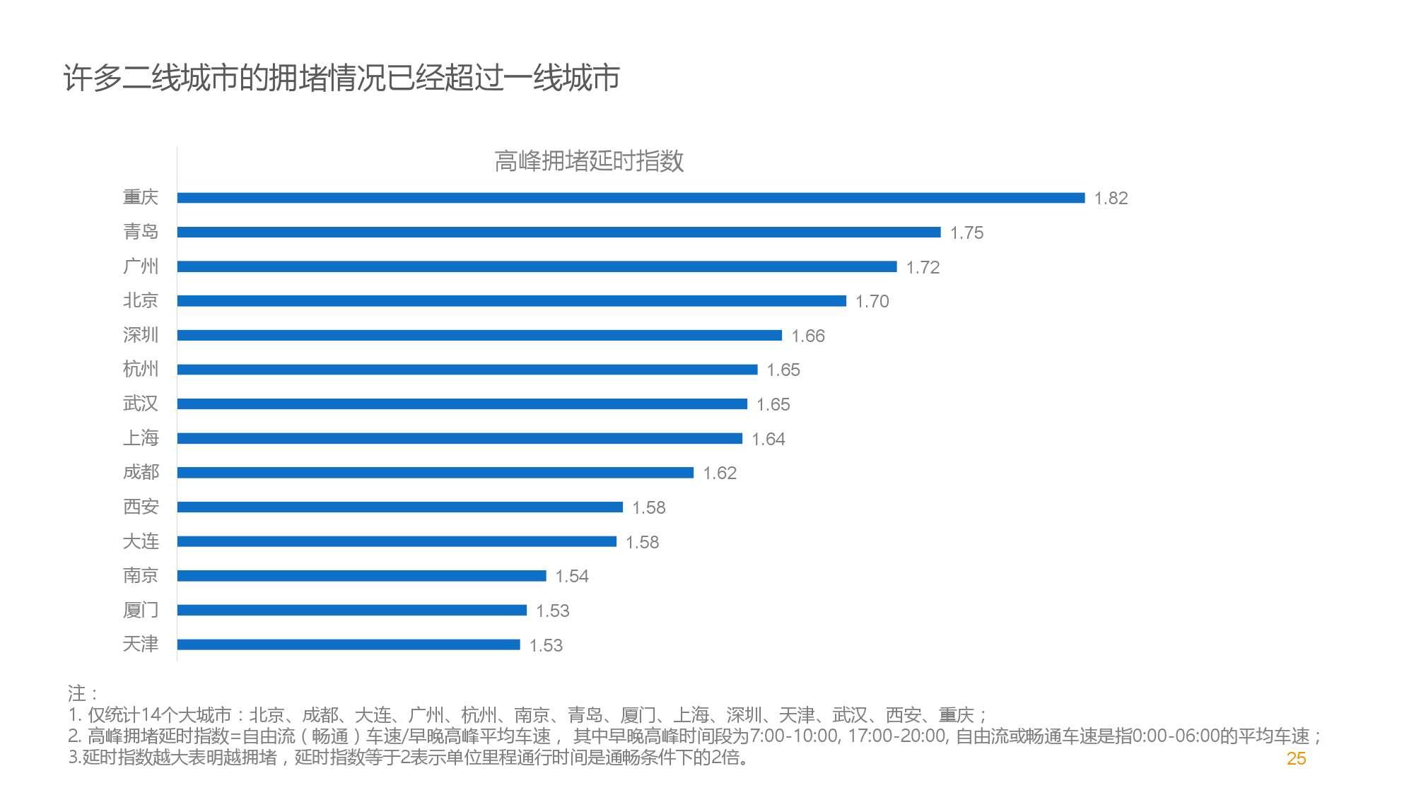 中国智能出行2015大数据报告_000025