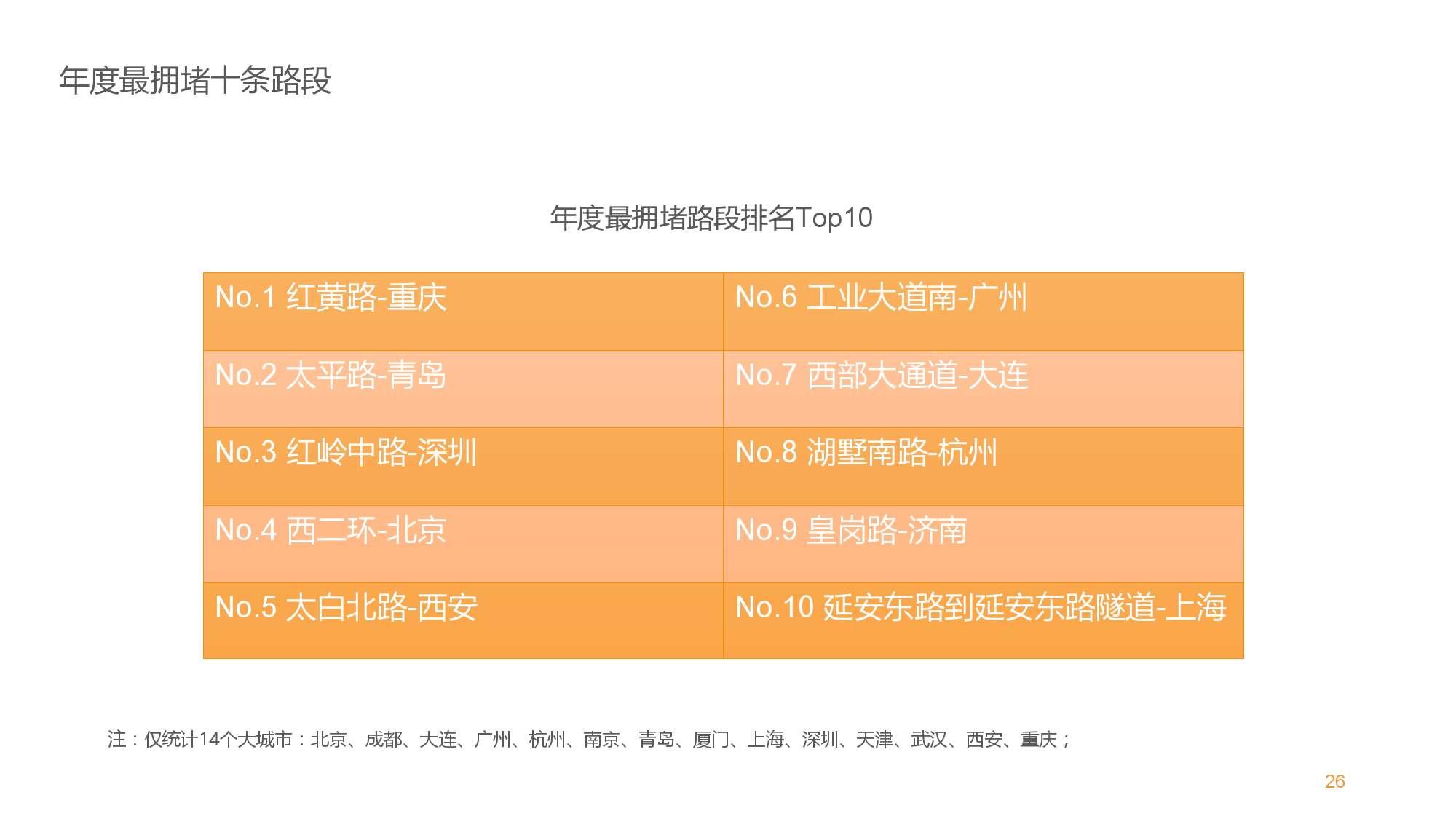 中国智能出行2015大数据报告_000026