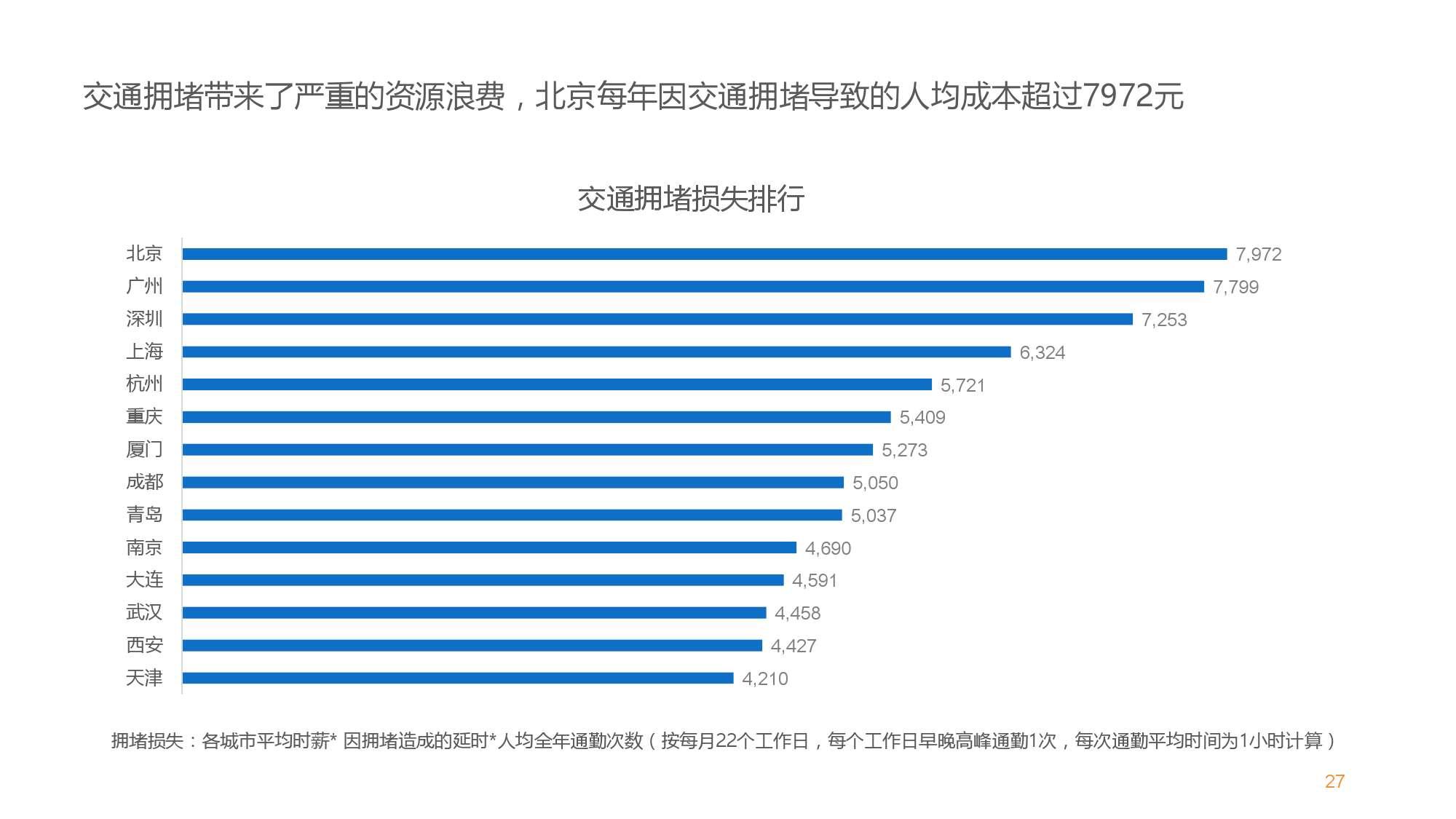 中国智能出行2015大数据报告_000027