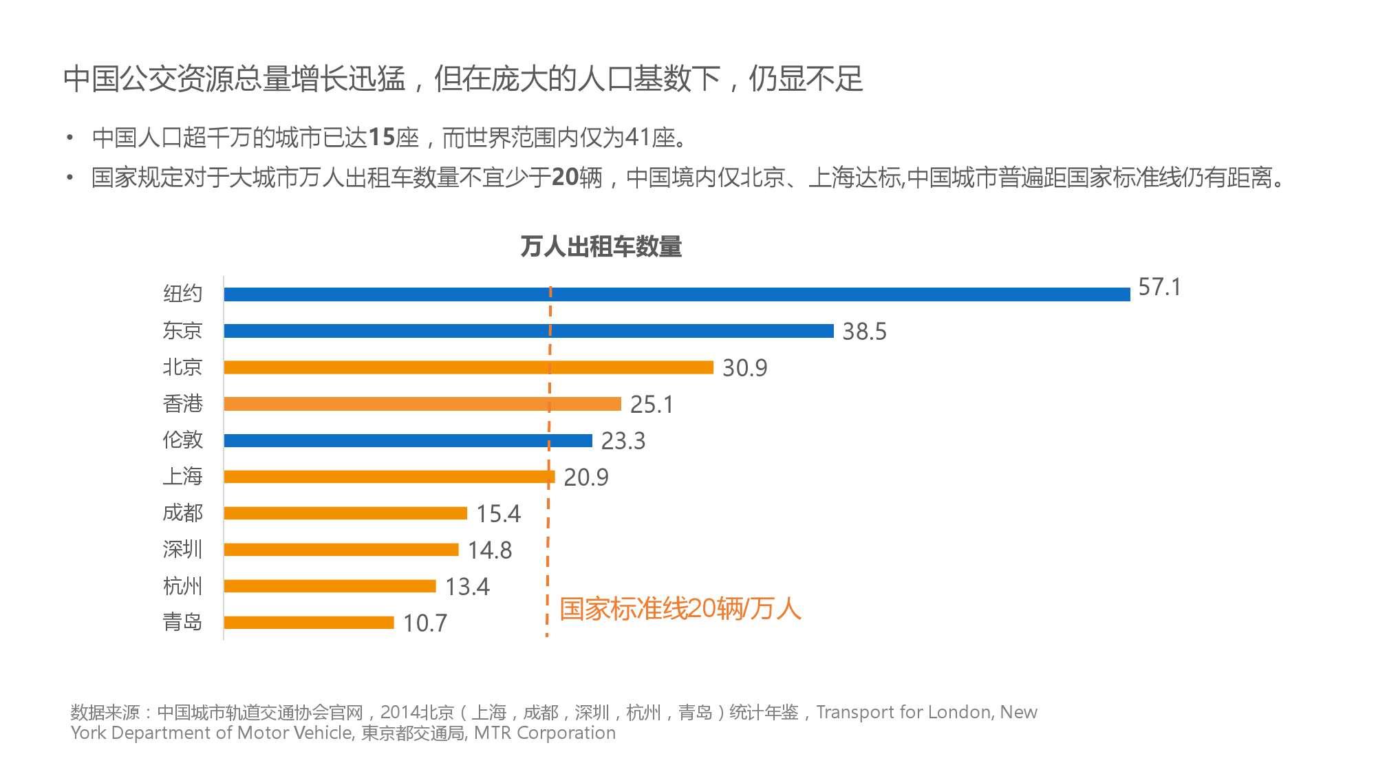 中国智能出行2015大数据报告_000028