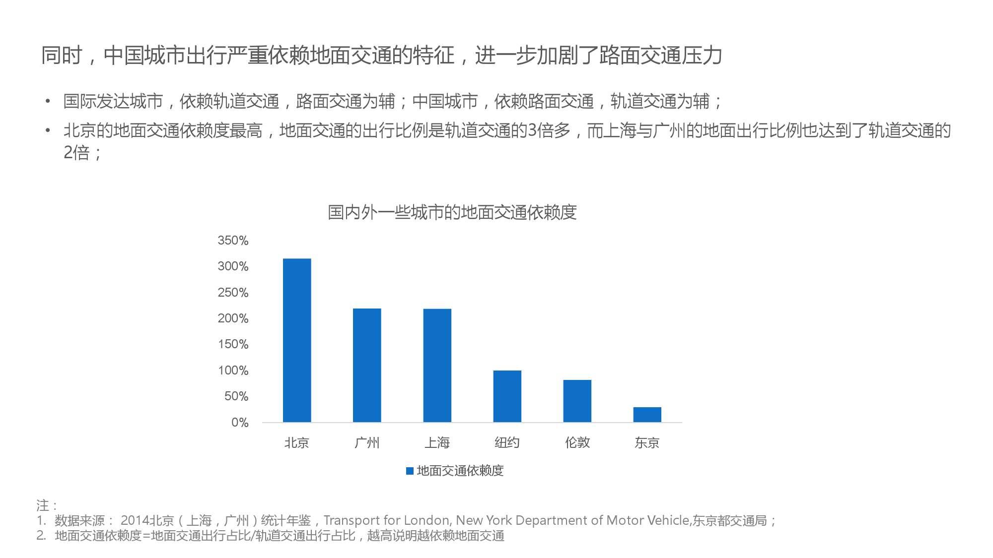 中国智能出行2015大数据报告_000029