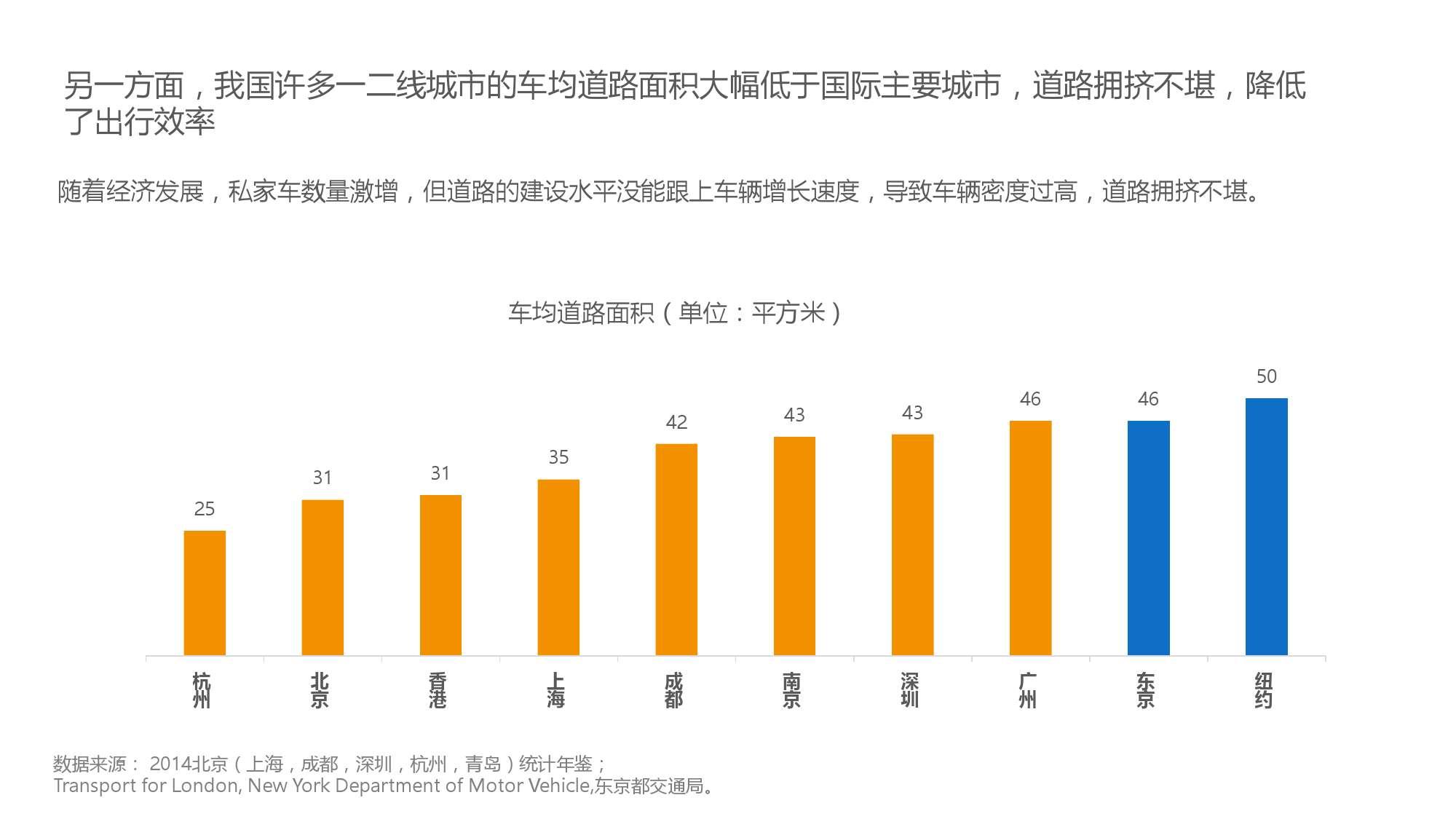 中国智能出行2015大数据报告_000030