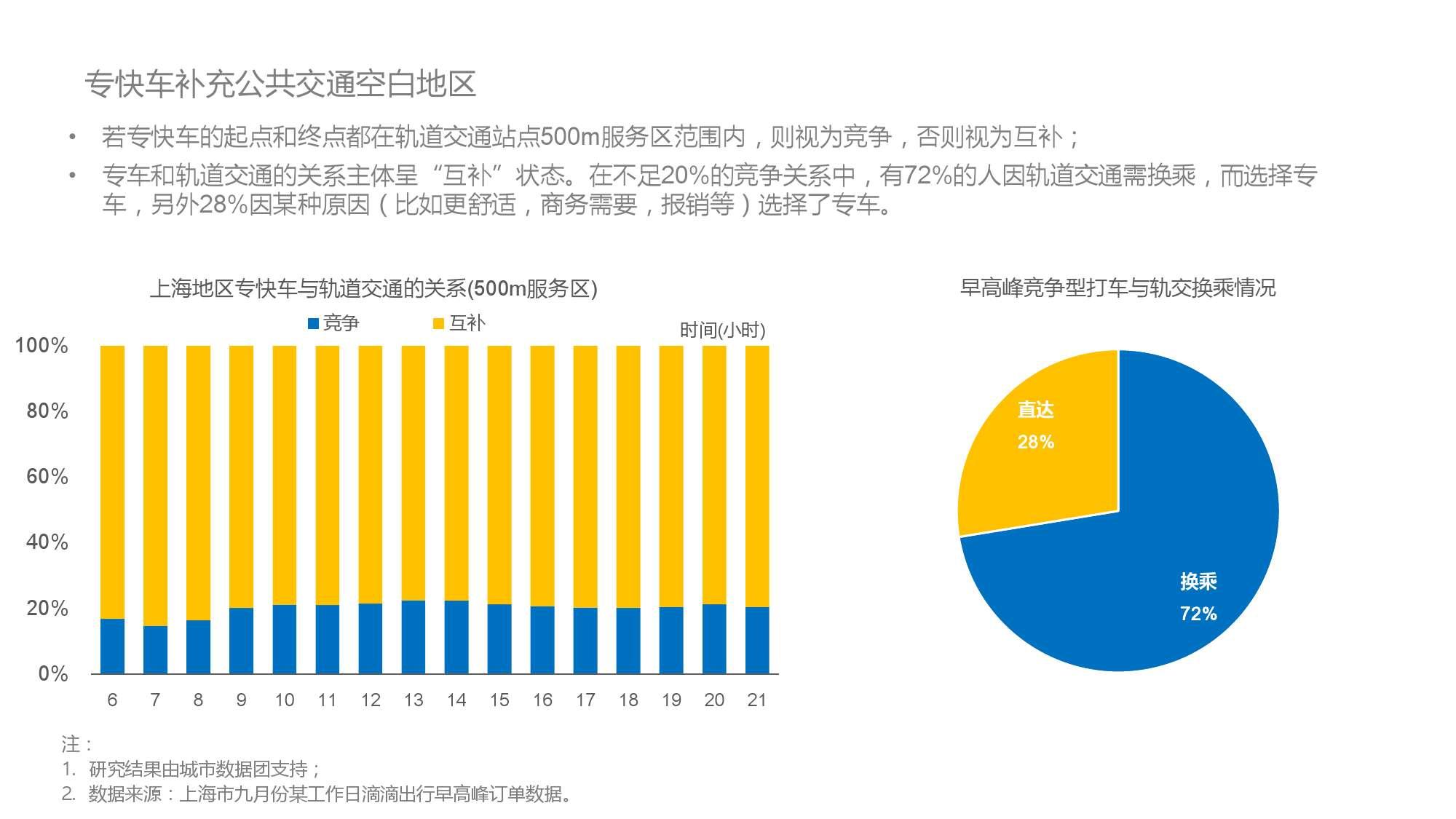 中国智能出行2015大数据报告_000034
