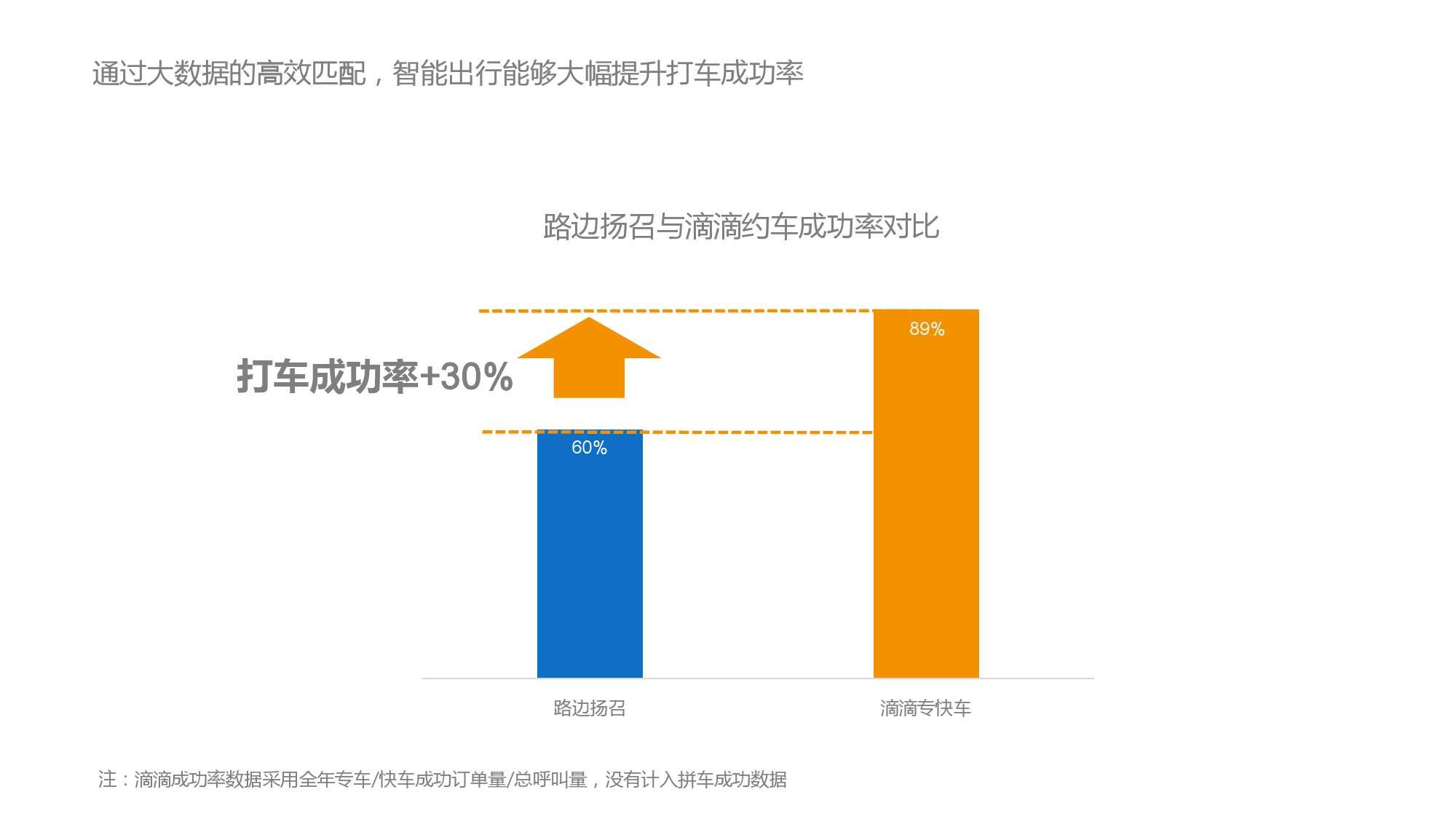 中国智能出行2015大数据报告_000036