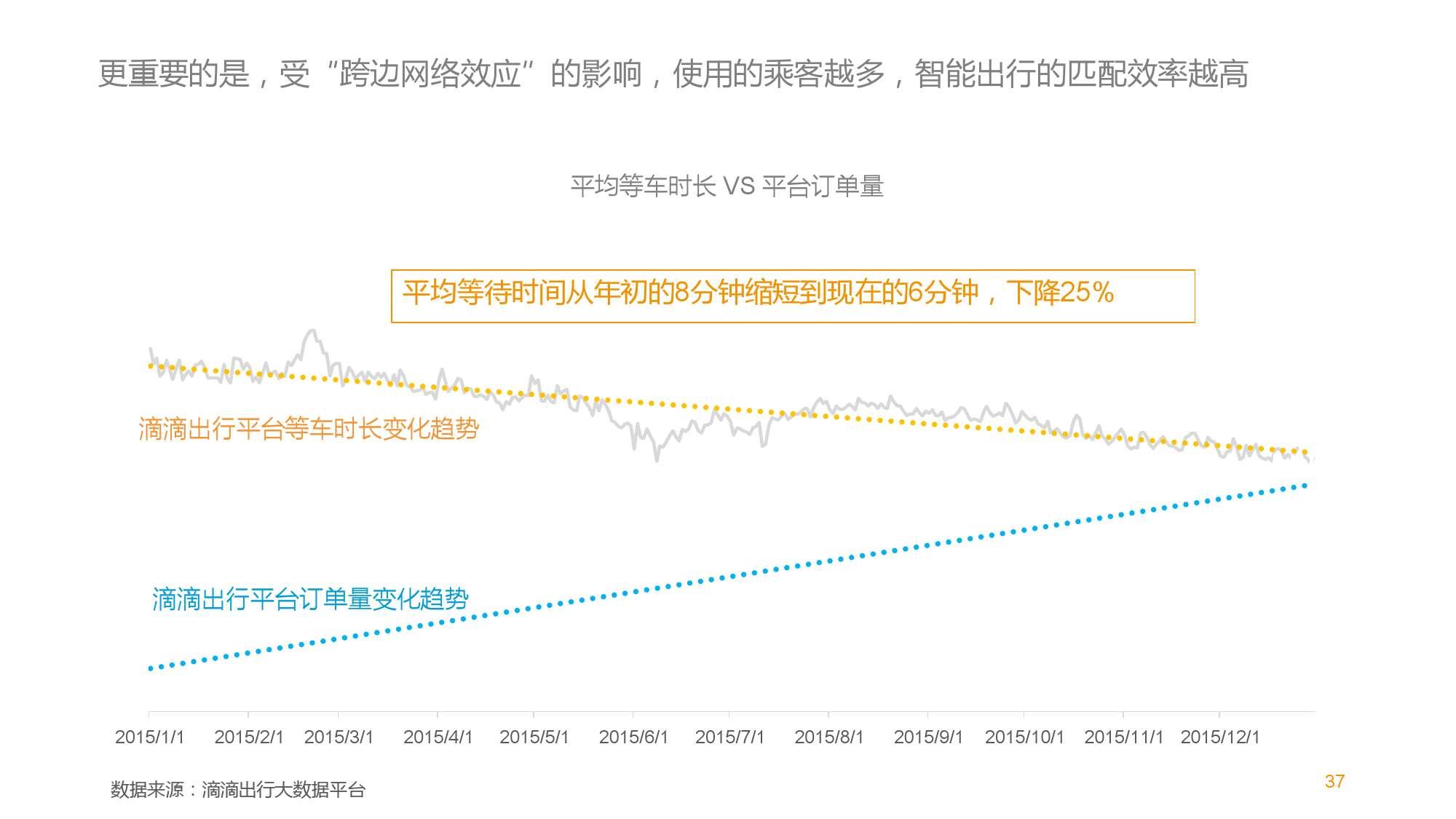 中国智能出行2015大数据报告_000037