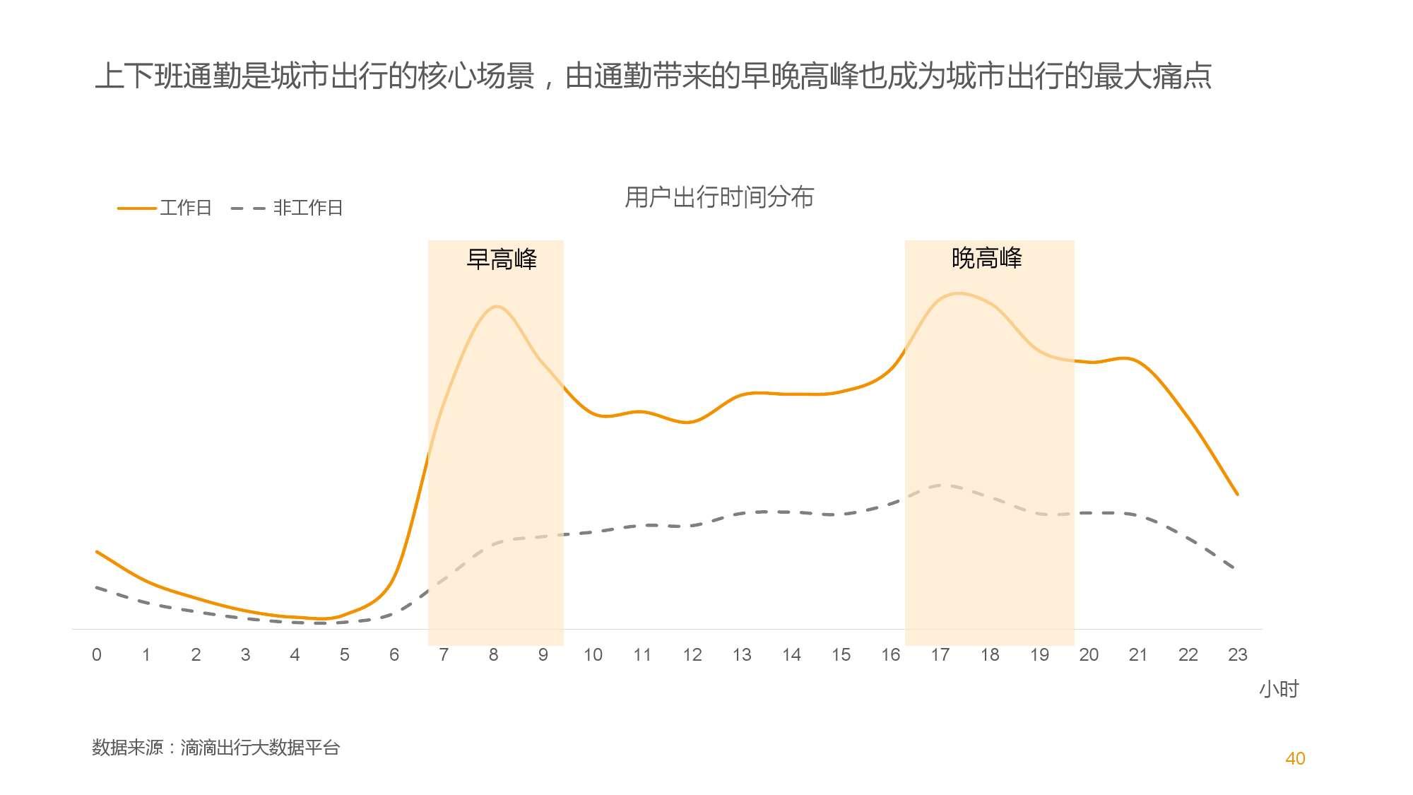 中国智能出行2015大数据报告_000040