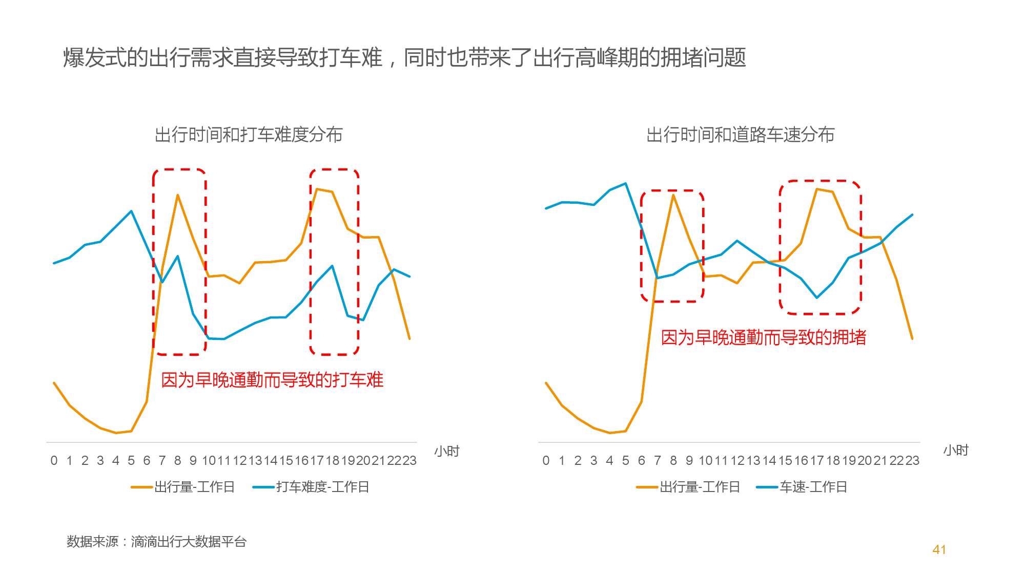 中国智能出行2015大数据报告_000041