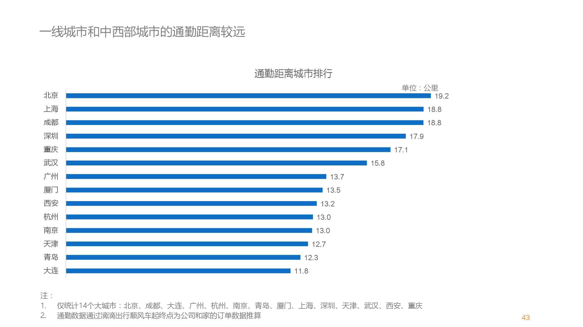 中国智能出行2015大数据报告_000043