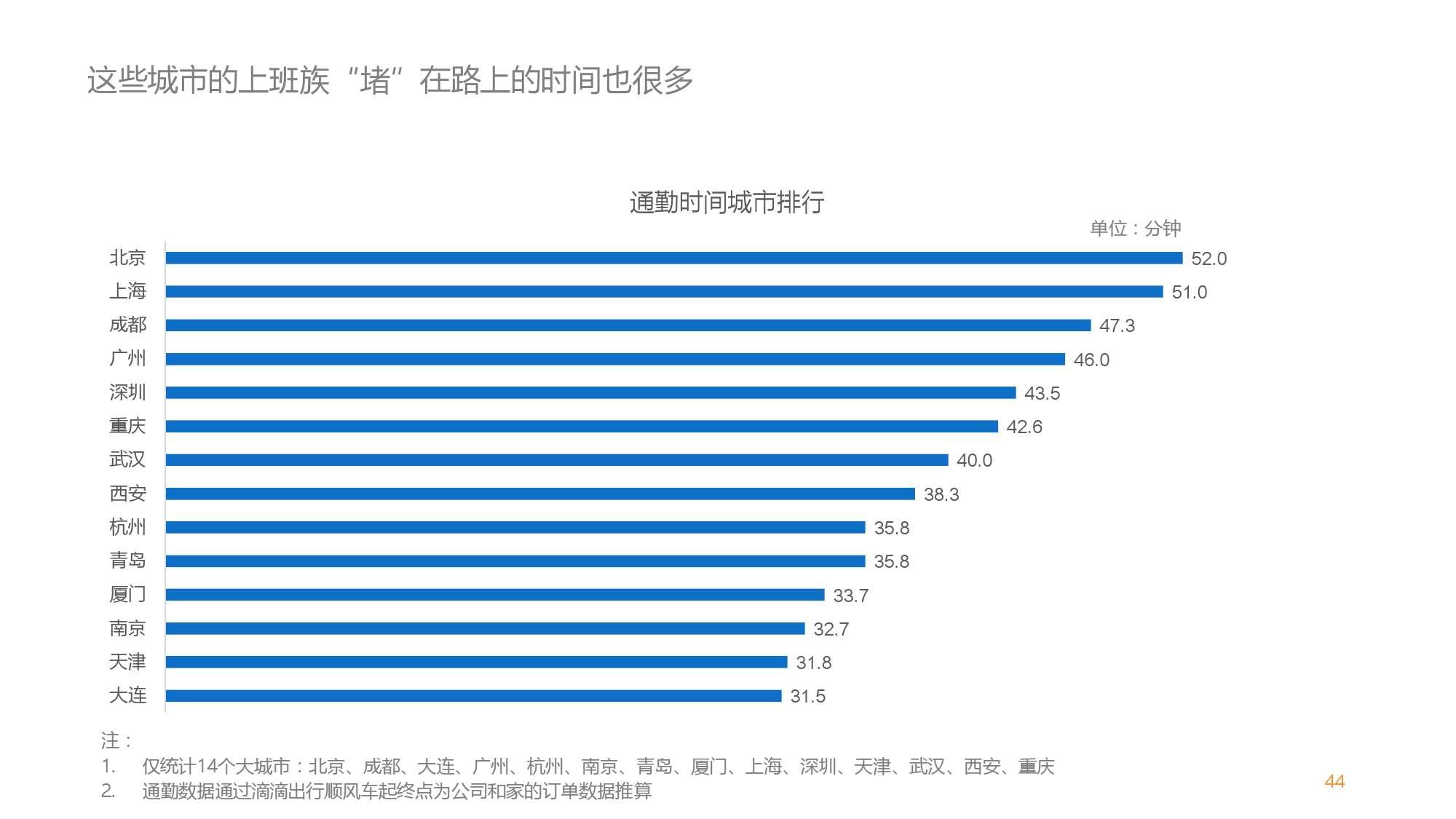 中国智能出行2015大数据报告_000044