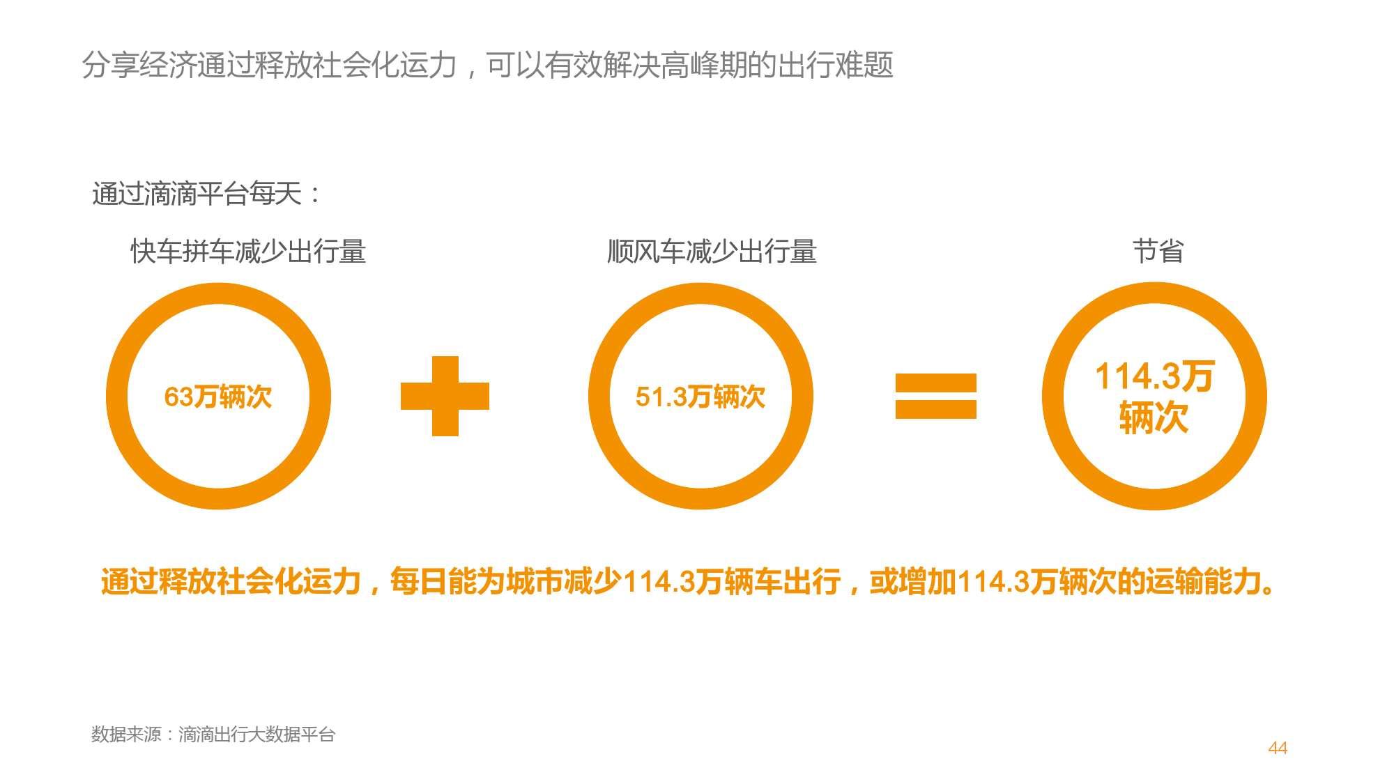 中国智能出行2015大数据报告_000045