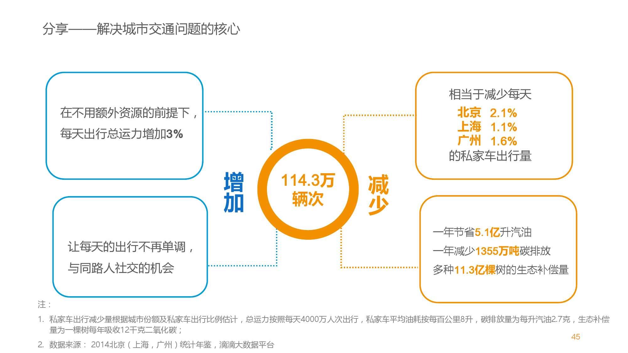 中国智能出行2015大数据报告_000046