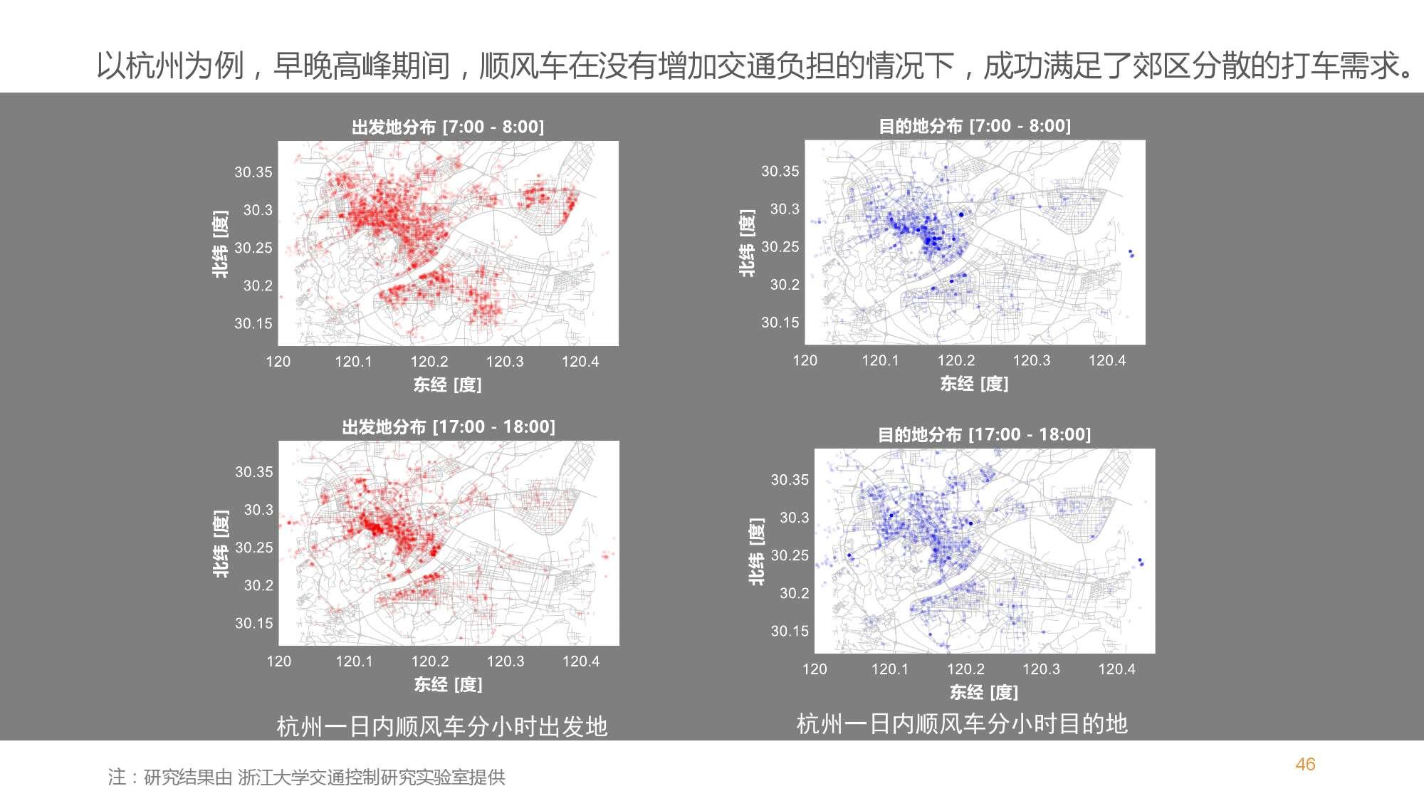 中国智能出行2015大数据报告_000047