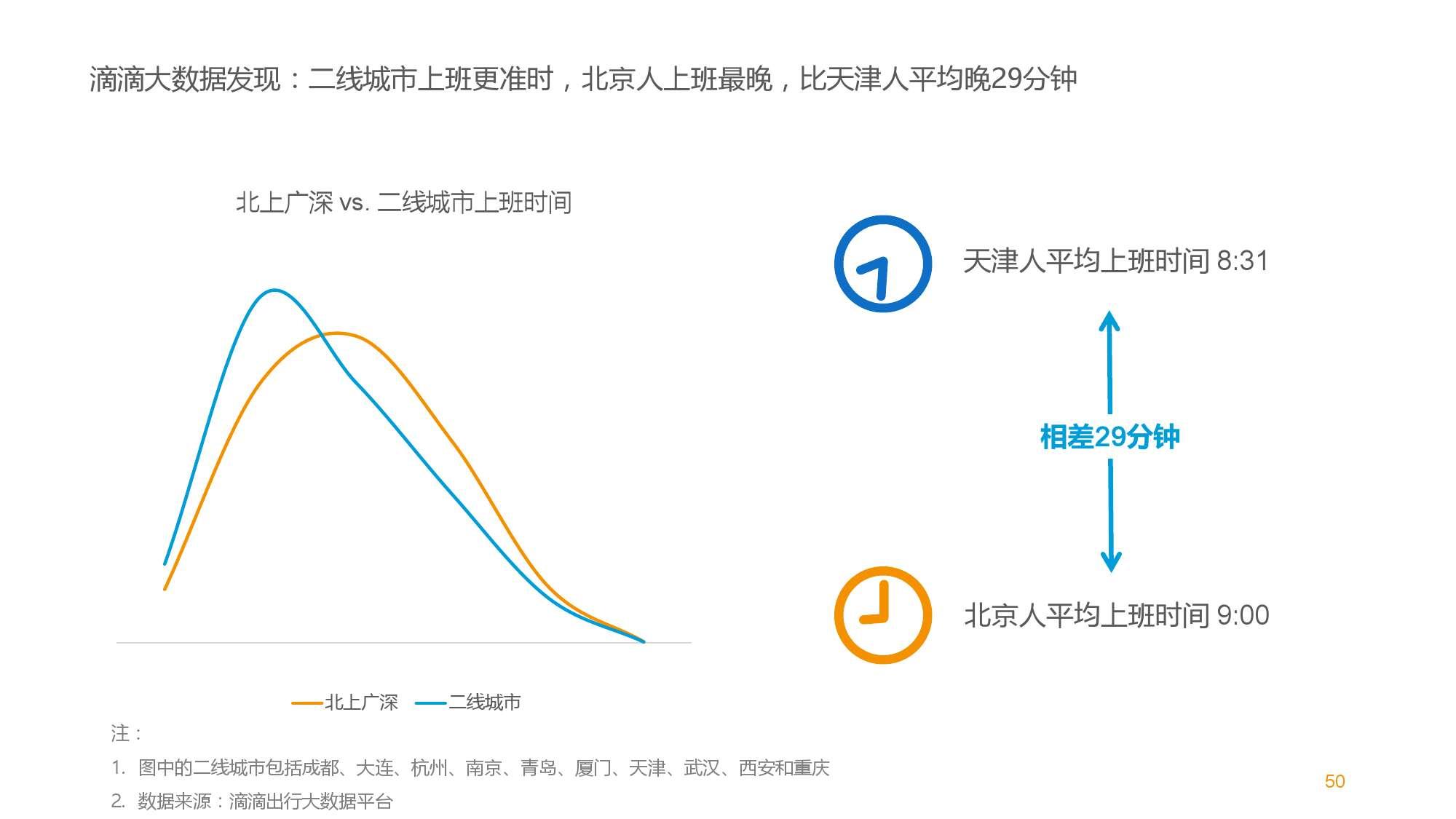 中国智能出行2015大数据报告_000050