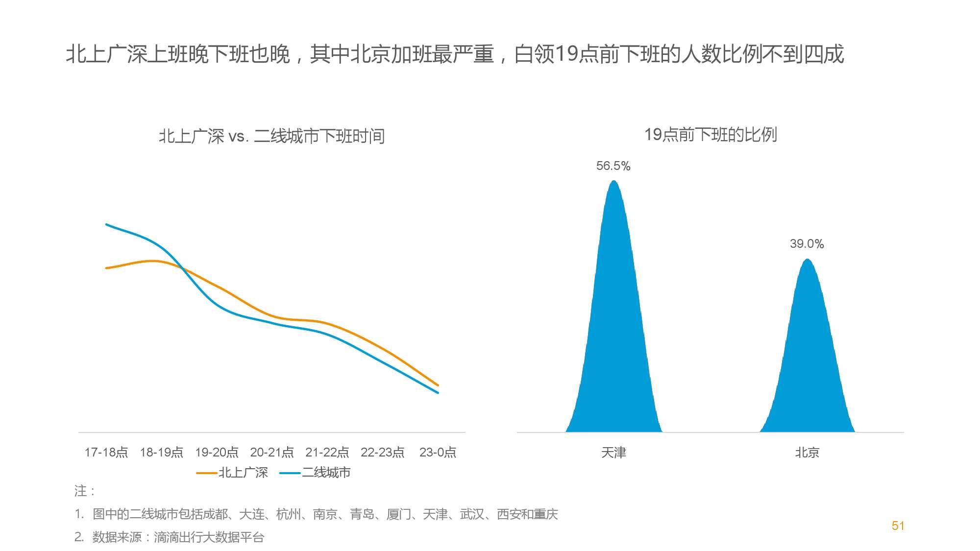 中国智能出行2015大数据报告_000051
