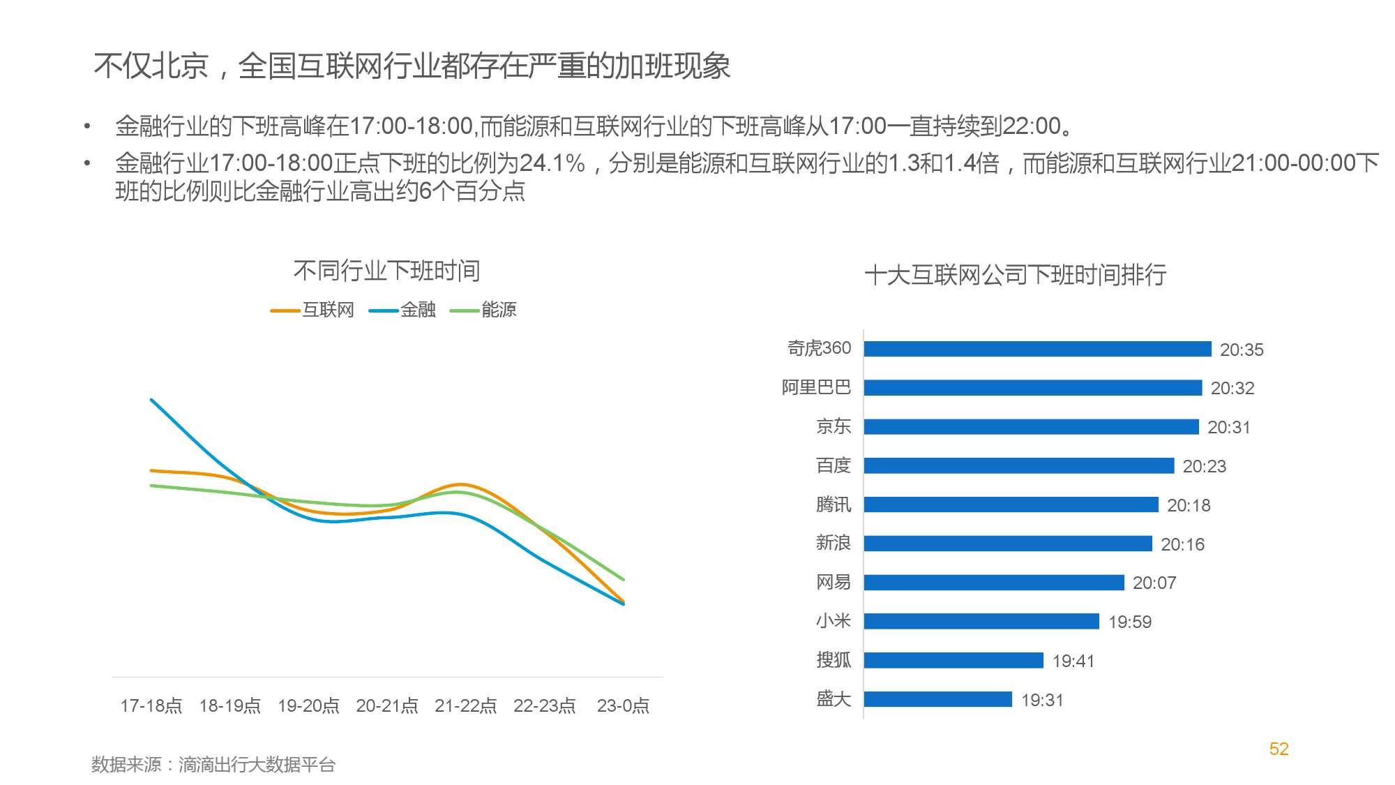 中国智能出行2015大数据报告_000052