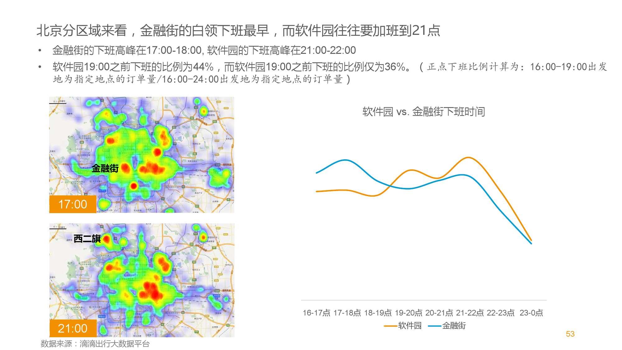 中国智能出行2015大数据报告_000053
