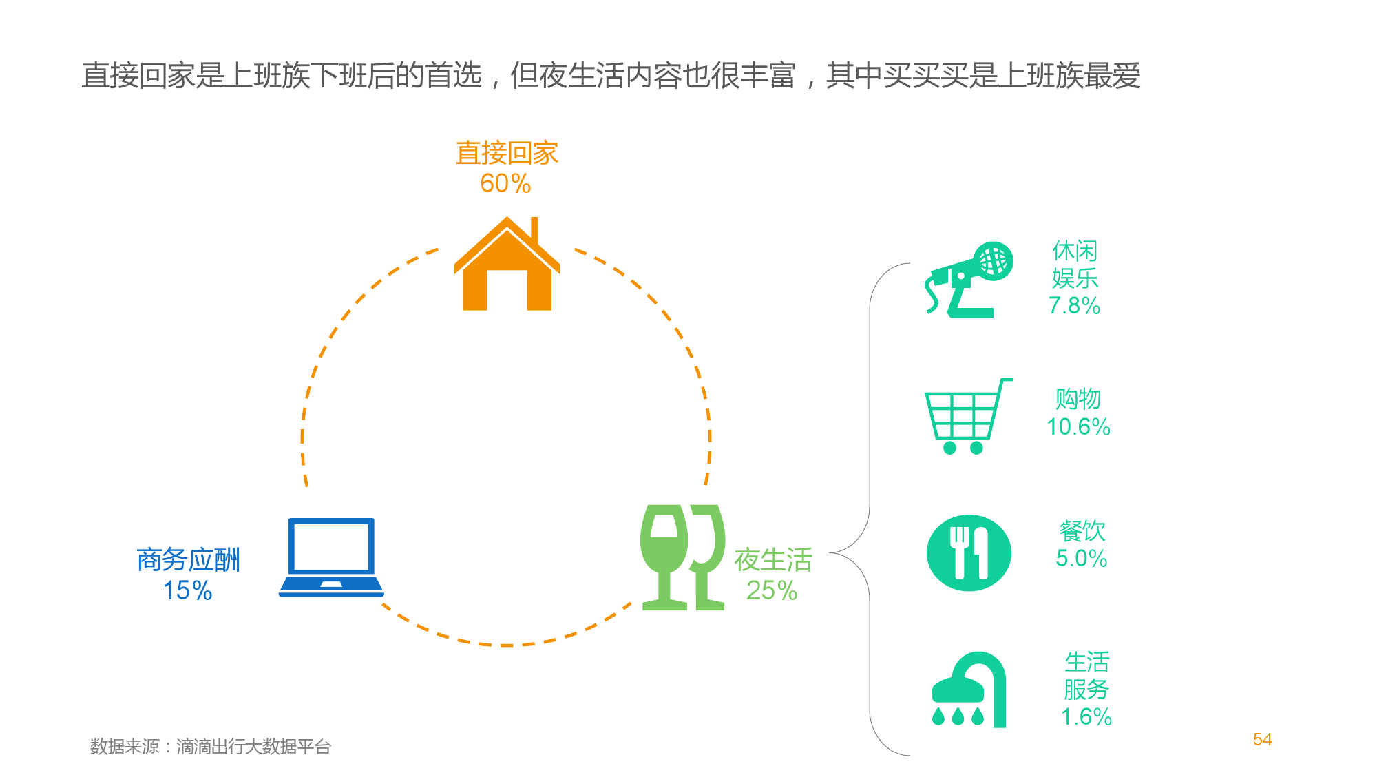 中国智能出行2015大数据报告_000054