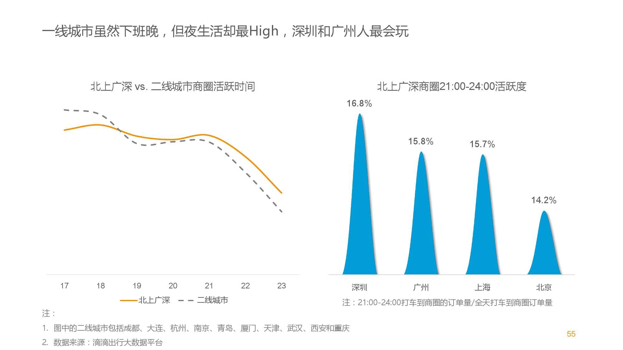 中国智能出行2015大数据报告_000055