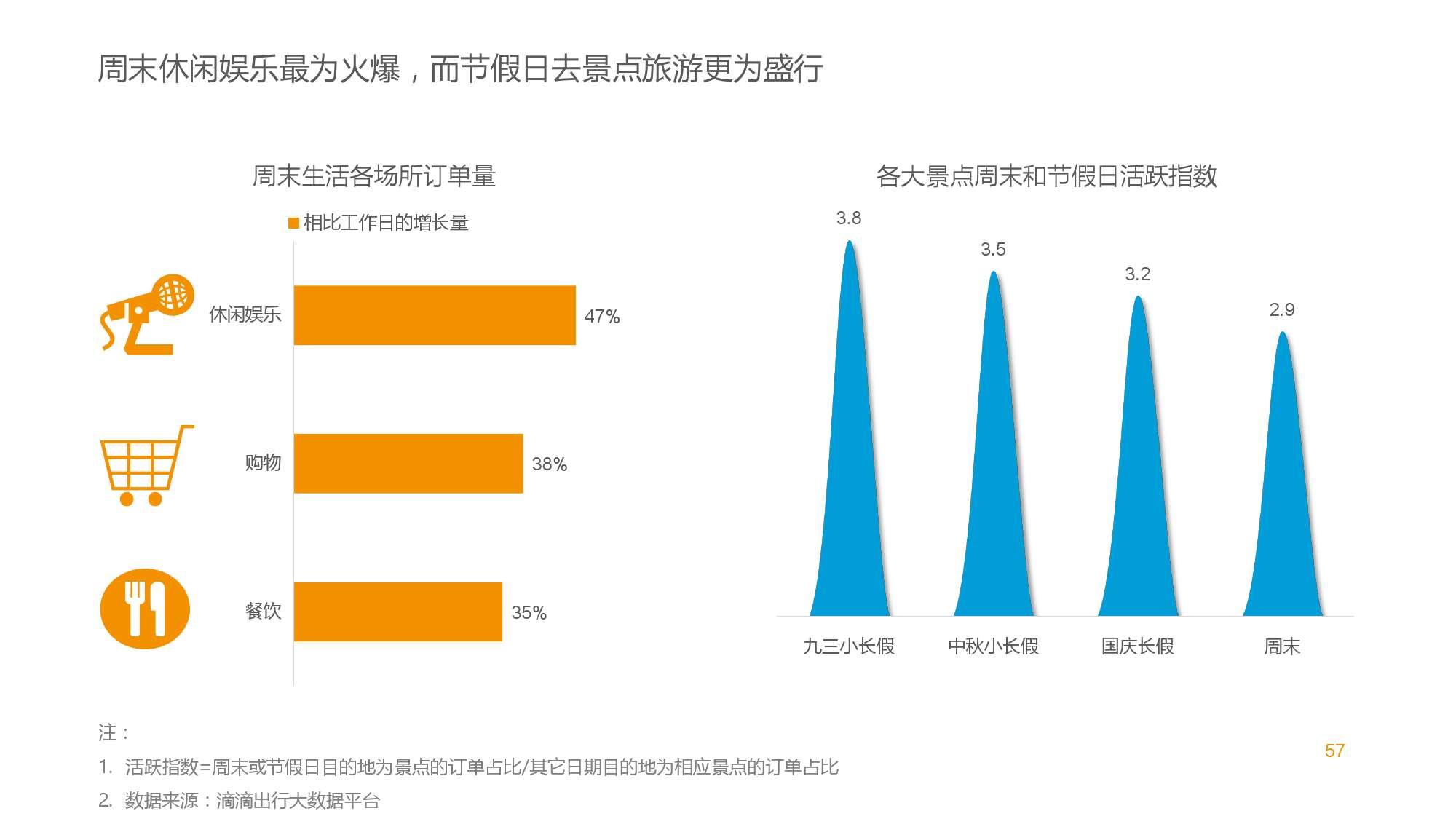 中国智能出行2015大数据报告_000057