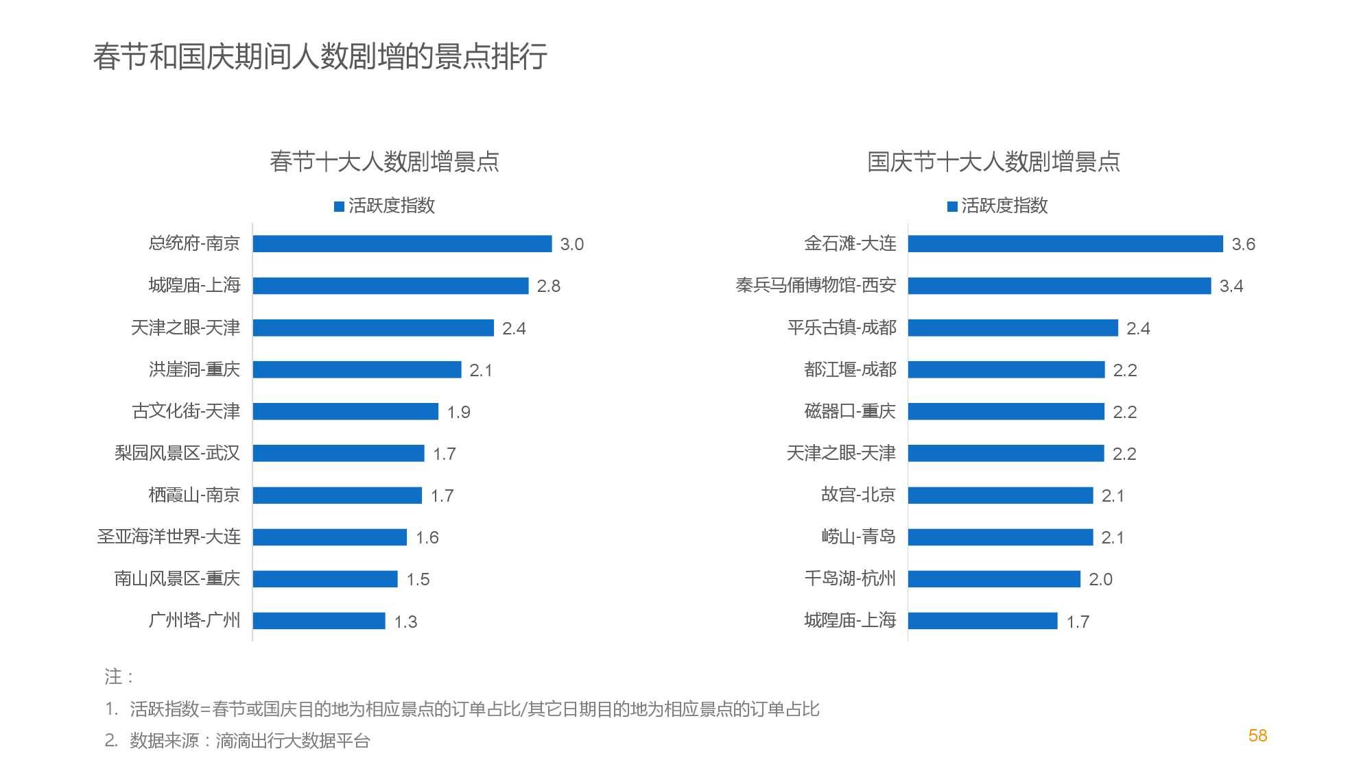 中国智能出行2015大数据报告_000058